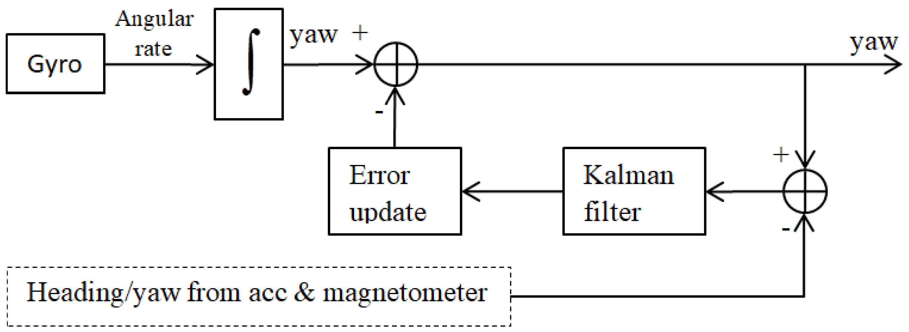 Sensors | Free Full-Text | Signal Quality Improvement