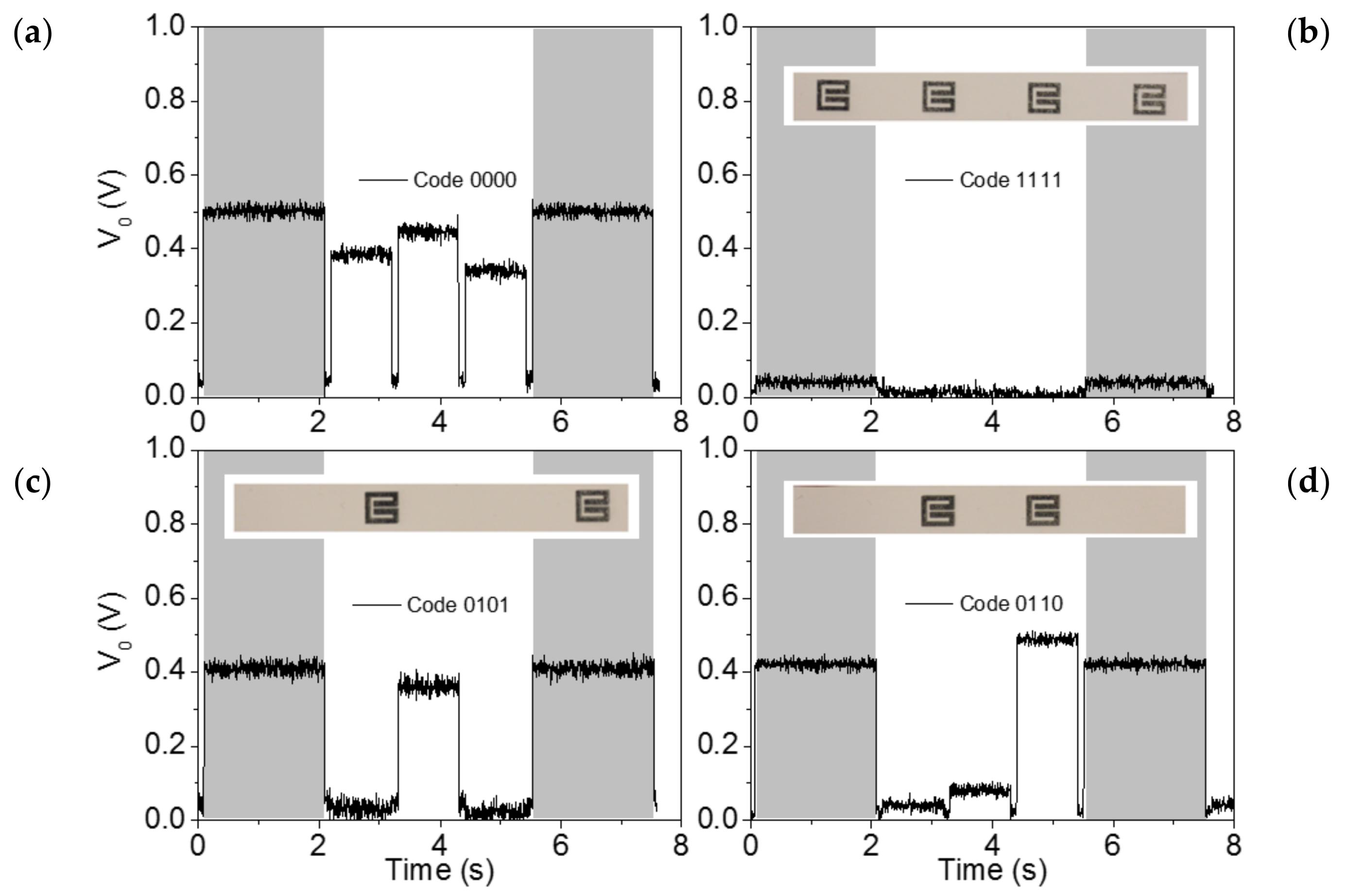 Sensors | Free Full-Text | Near-Field Chipless Radio