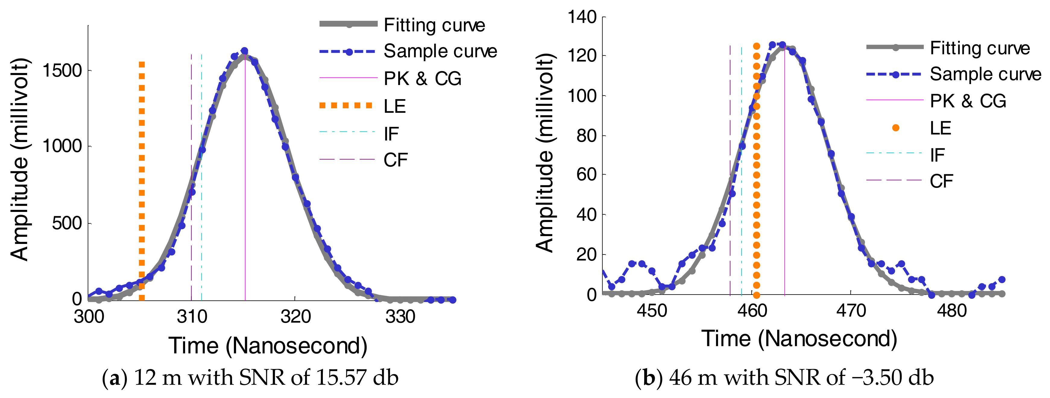 Sensors | Free Full-Text | Influence of Waveform Characteristics on