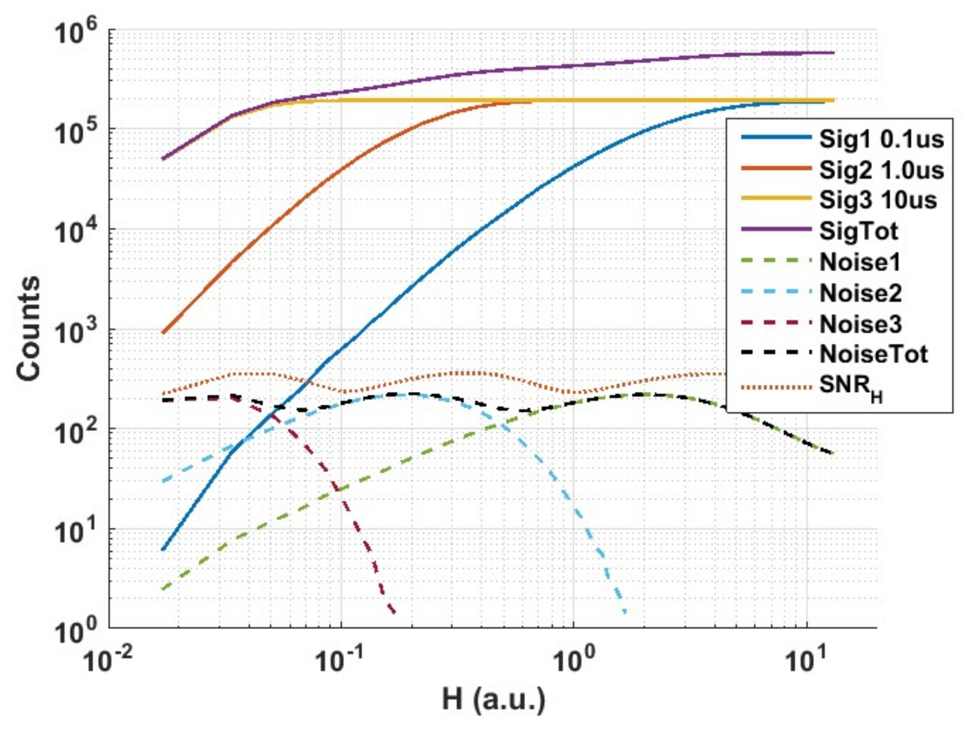 Sensors Free Full Text High Dynamic Range Imaging At The Quantum Figure 11 2 Illustrates A Diode Logic Circuit Which Can Provide 18 01166 G012 12