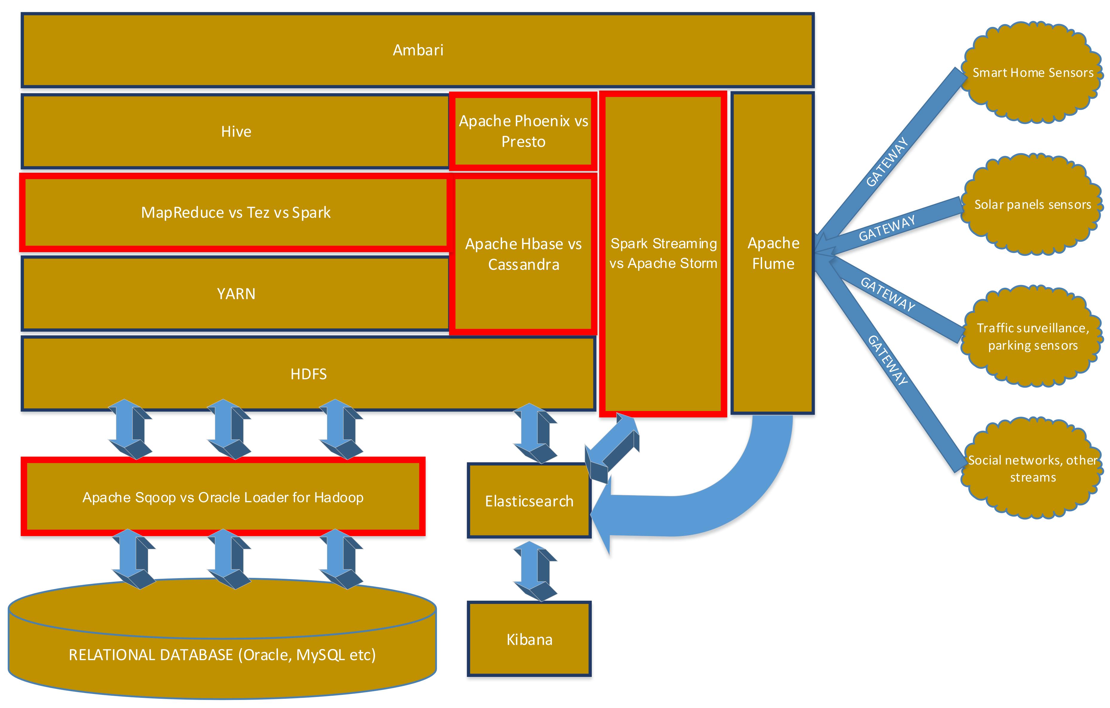 Sensors | Free Full-Text | Hadoop Oriented Smart Cities Architecture