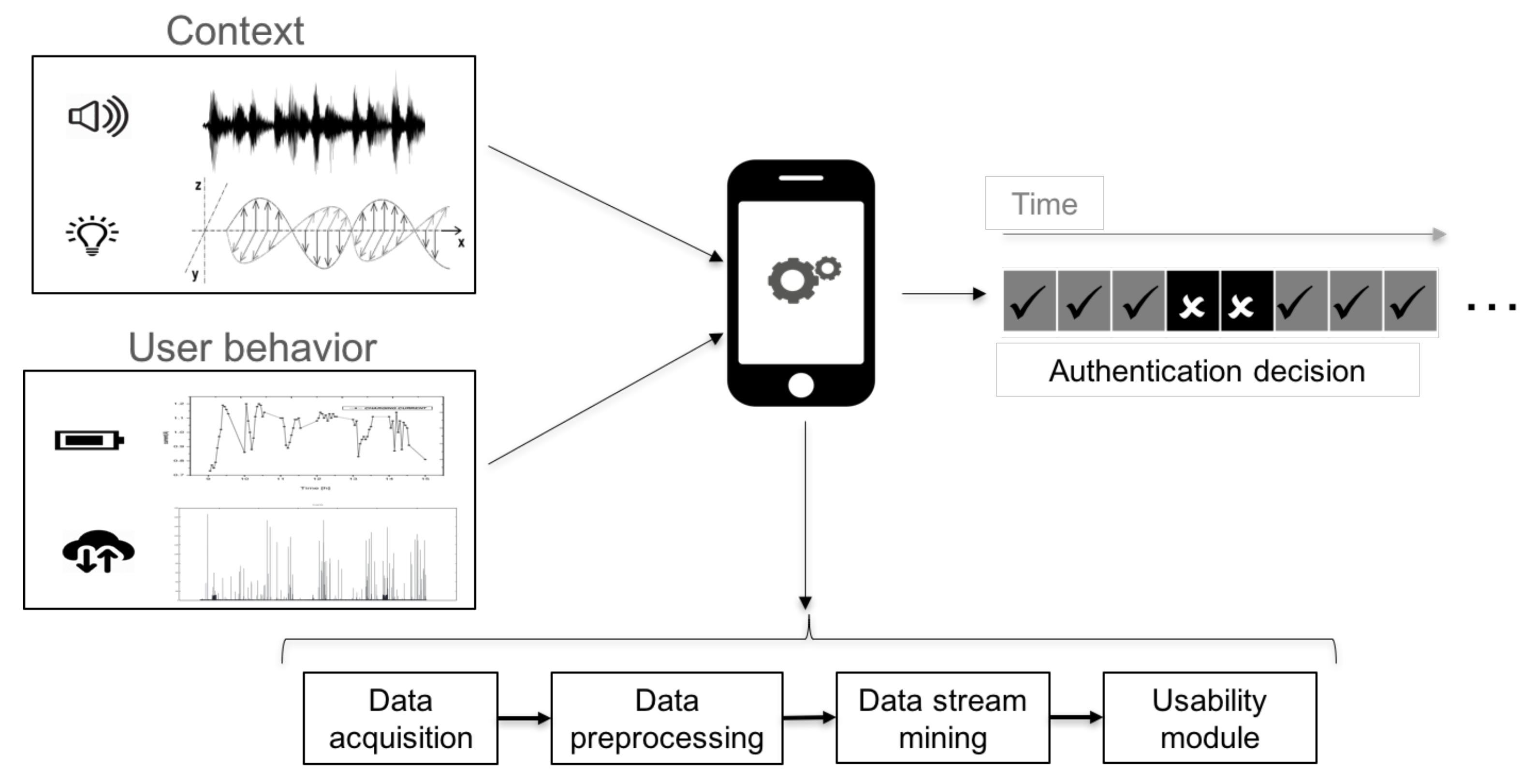 Sensors | Free Full-Text | Secure and Usable User-in-a-Context