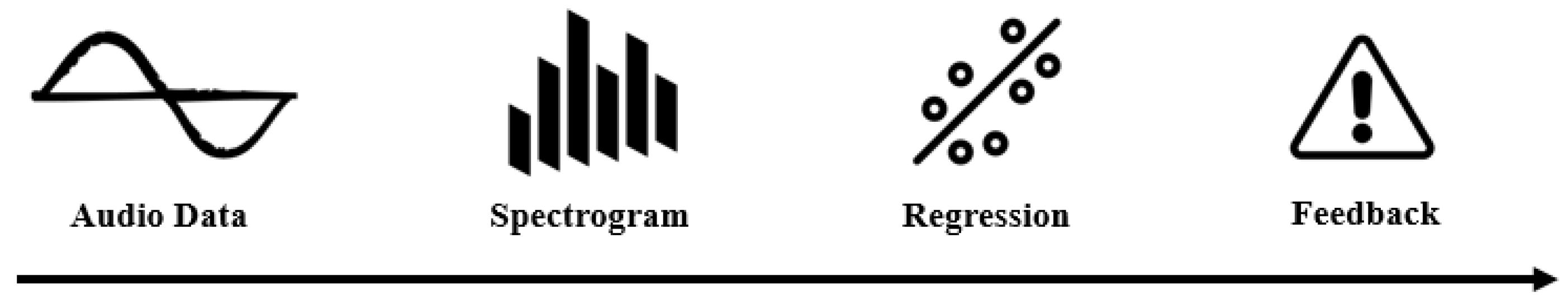 Premise Indicator Words: Residual Error Based Anomaly
