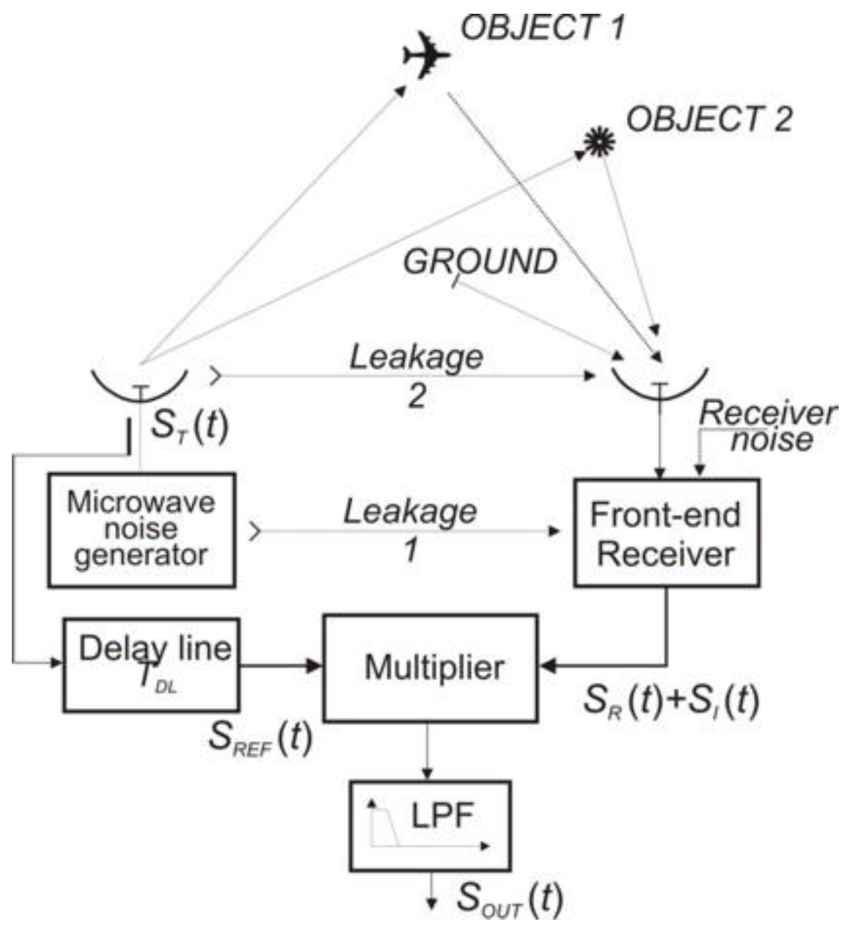 Sensors | Free Full-Text | Theory and Measurement of Signal-to-Noise