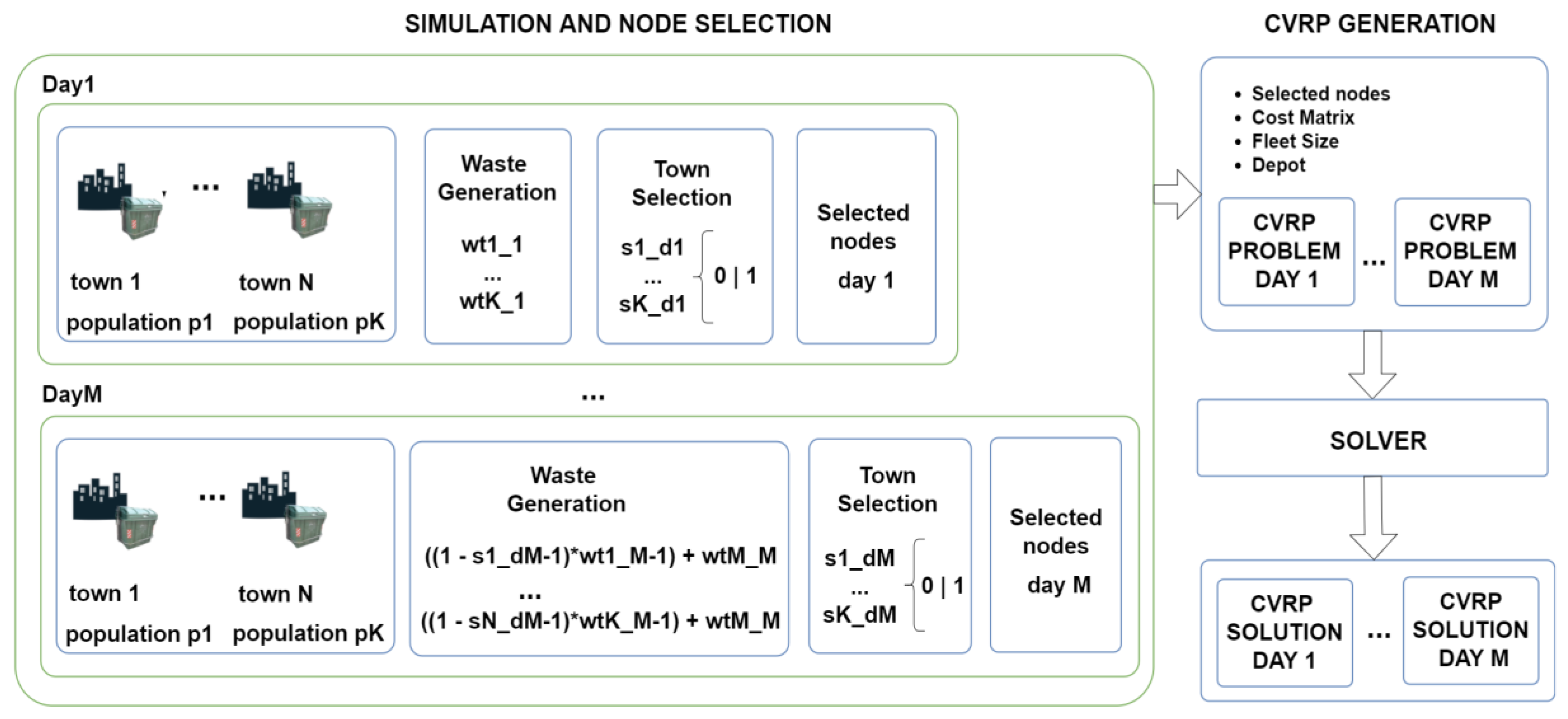 Sensors | Free Full-Text | Smart Waste Collection System
