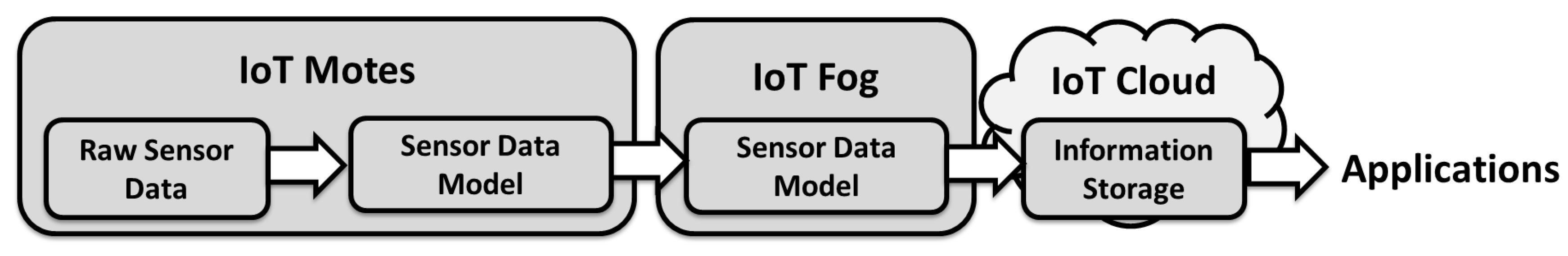 Sensors | Free Full-Text | Combining Fog Computing with Sensor Mote