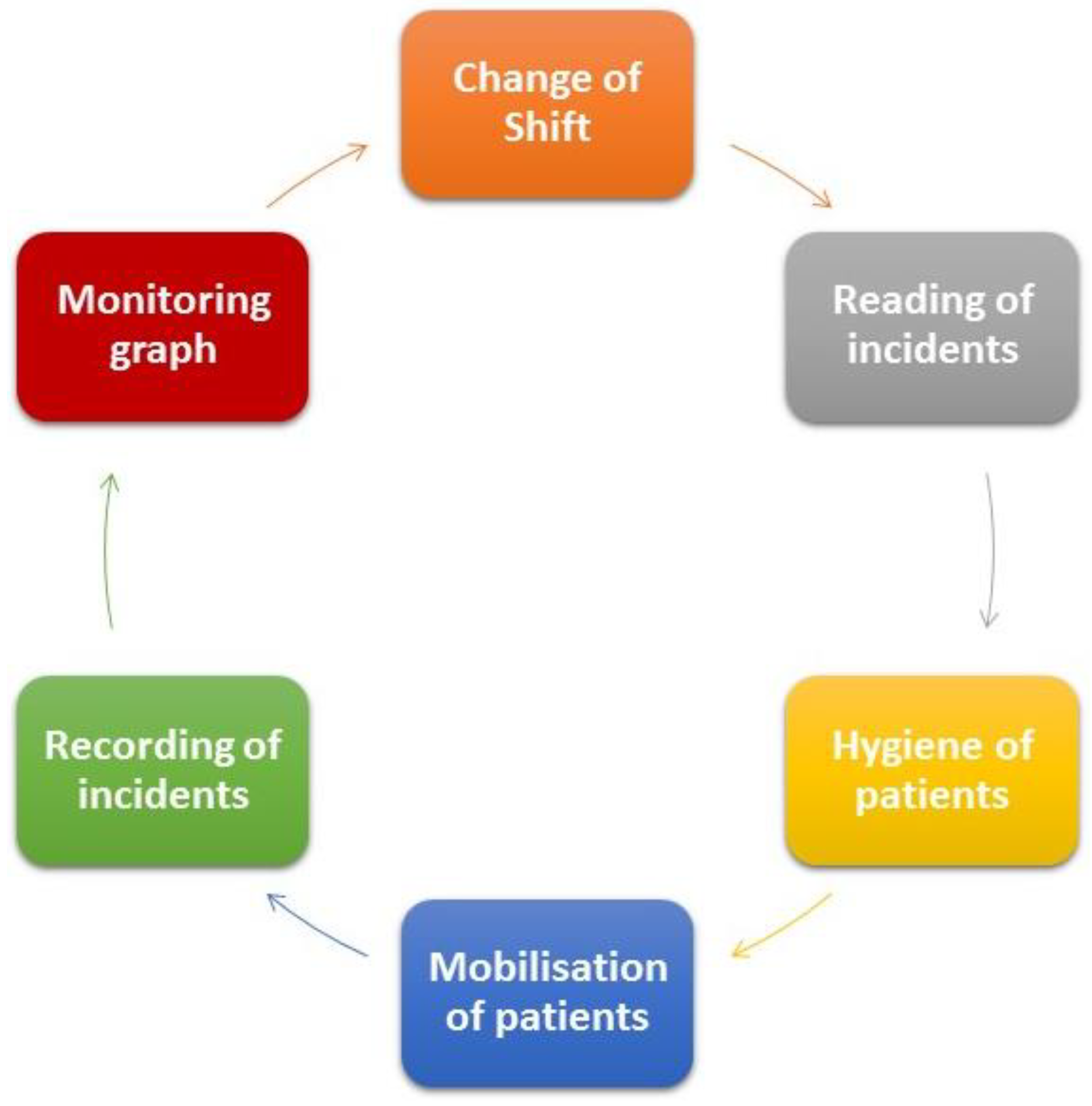 Sensors | Free Full-Text | Traceability in Patient Healthcare