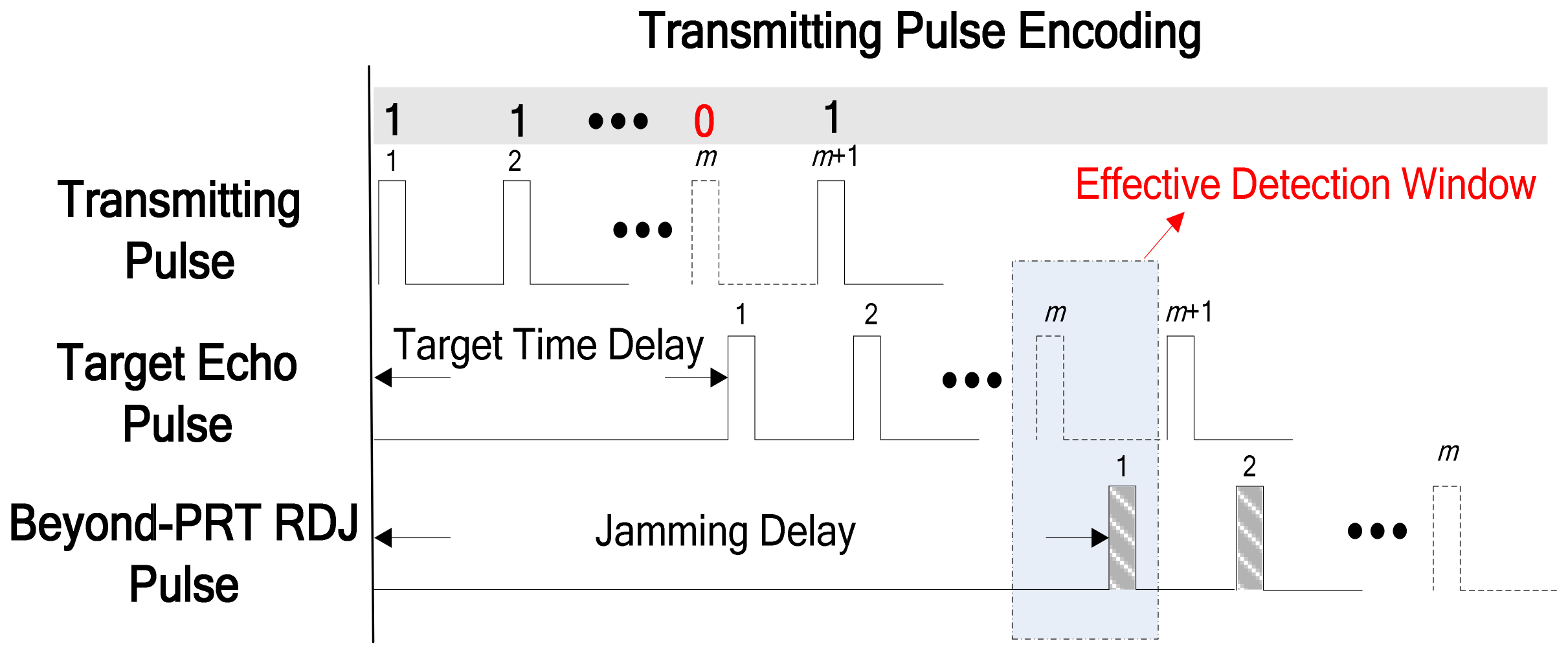 Sensors | Free Full-Text | Transmitting Pulse Encoding for
