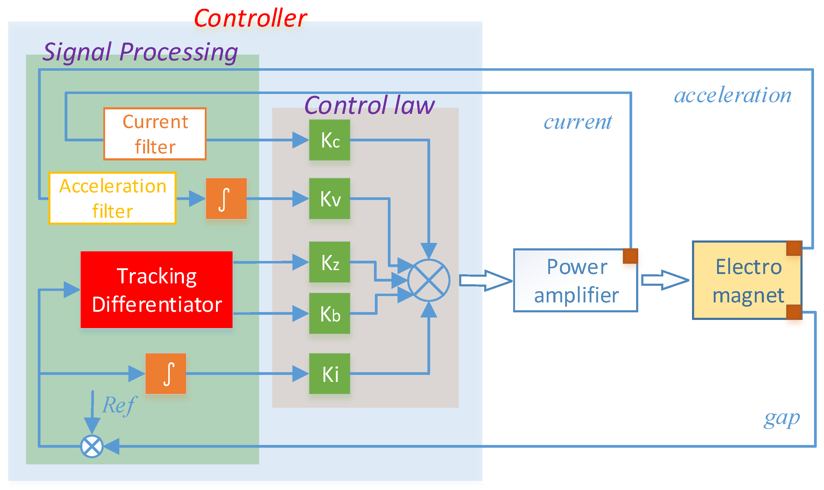 Sensors   Free Full-Text   Maglev Train Signal Processing
