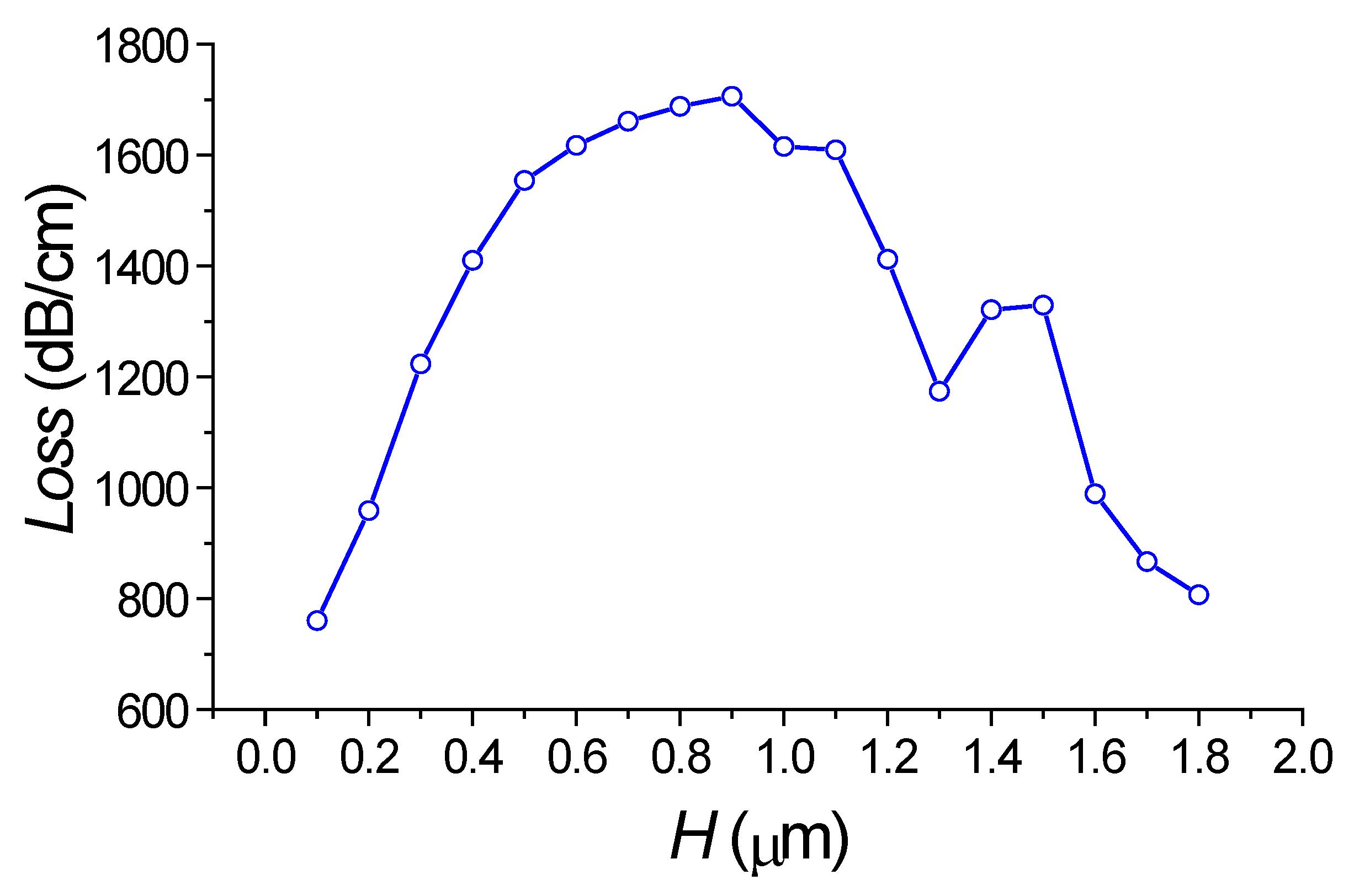 Sensors Free Full Text Numerical Simulation Of A Novel Sensing Optical Sensor Wiring Diagram No