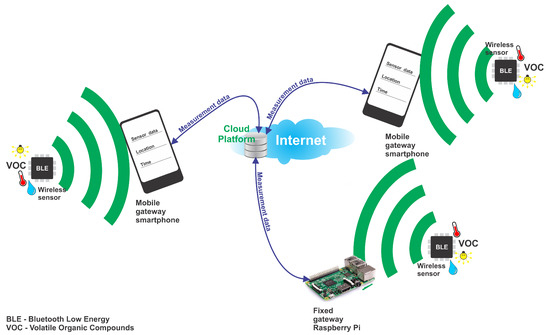 sensors free full text performance evaluation of energy