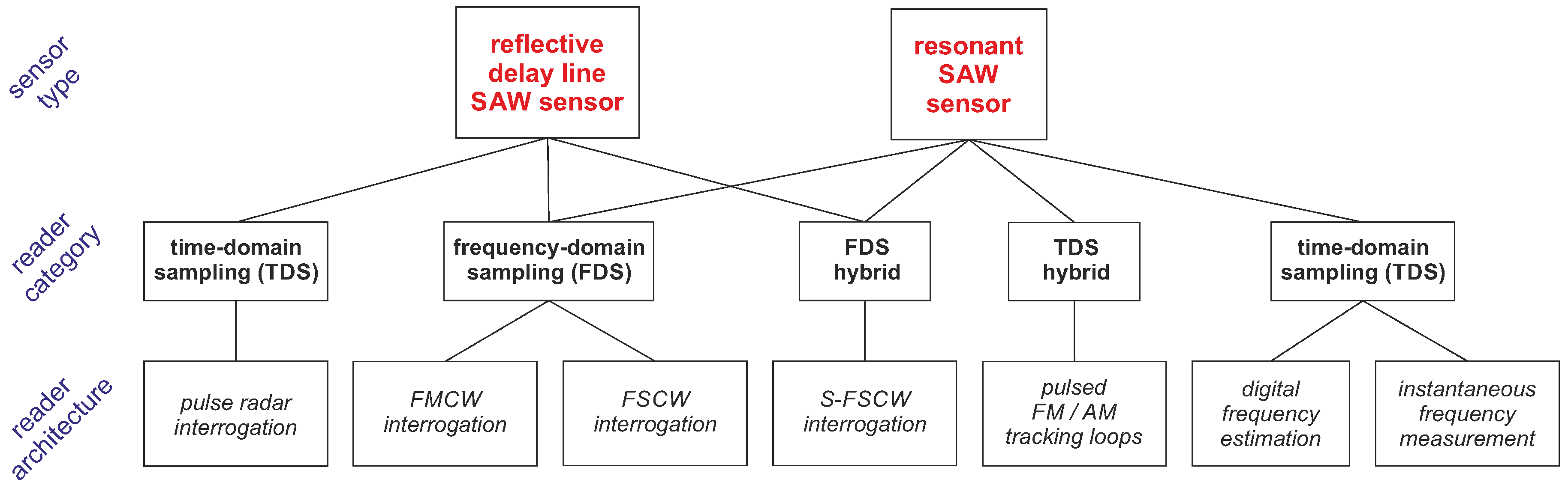 Sensors Free Full Text Reader Architectures For Wireless Surface The Schematic Diagram Below Besides Sdr Receiver Likewise Fm 18 01734 G002 Figure 2