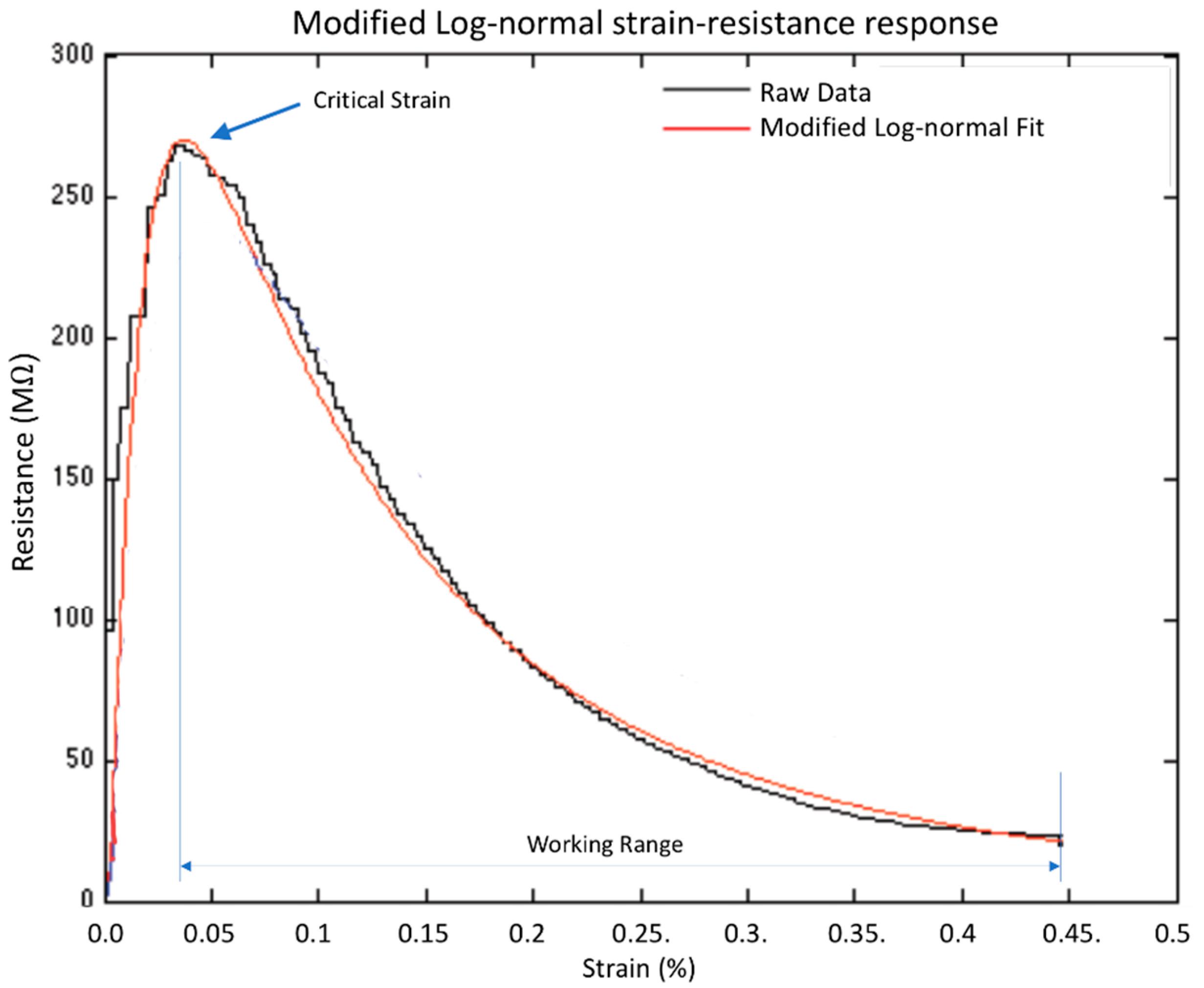 Sensors Free Full Text Inverse Piezoresistive Nanocomposite Gilson 16 Hp Wiring Diagram 18 01745 G002