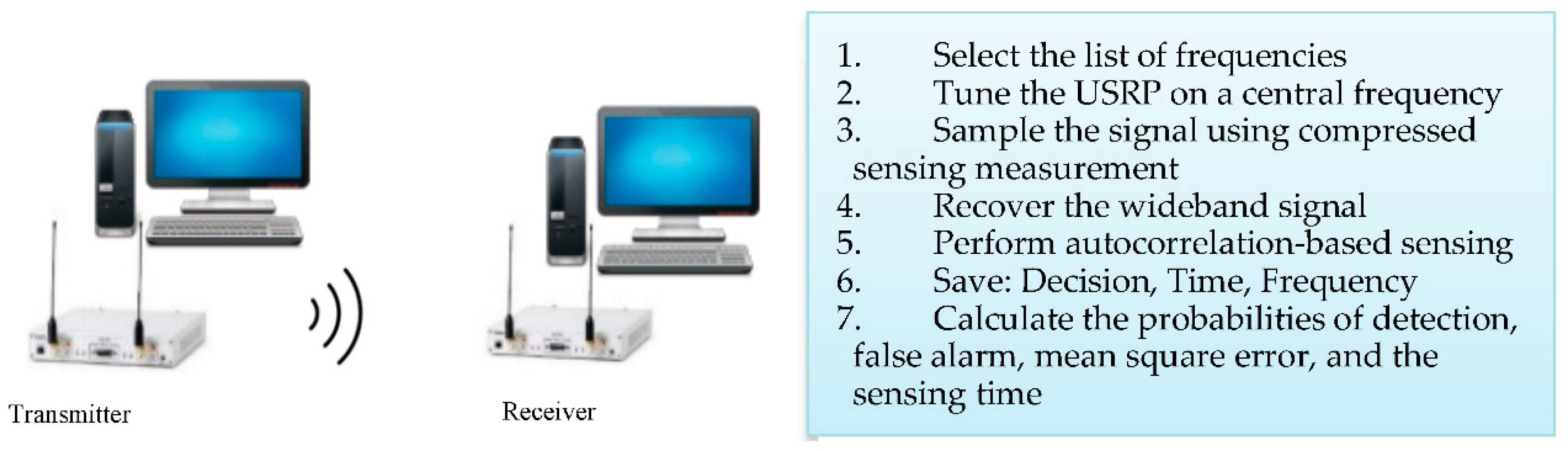 Sensors | Free Full-Text | Wideband Spectrum Sensing: A Bayesian