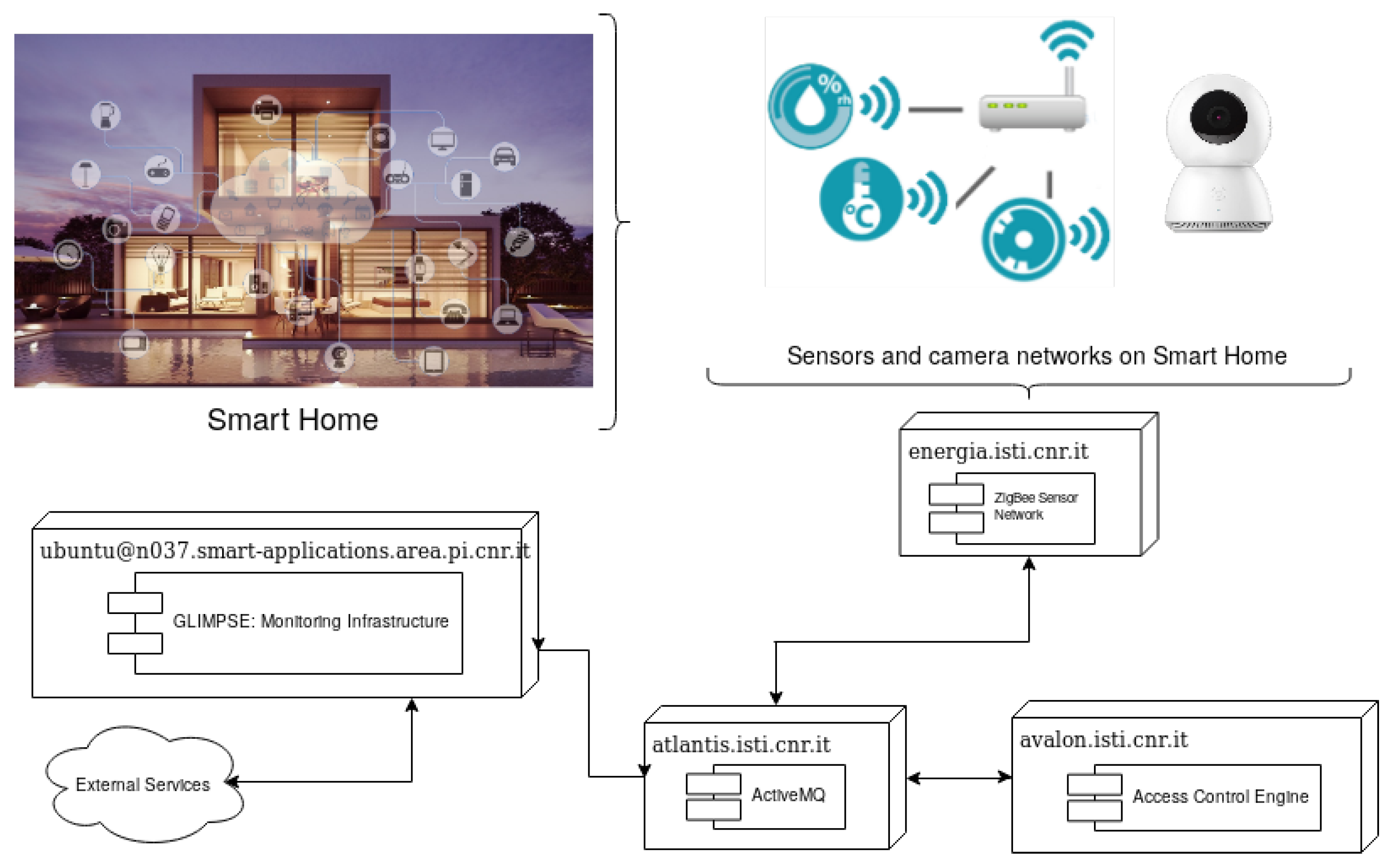 Sensors | Free Full-Text | Boosting a Low-Cost Smart Home