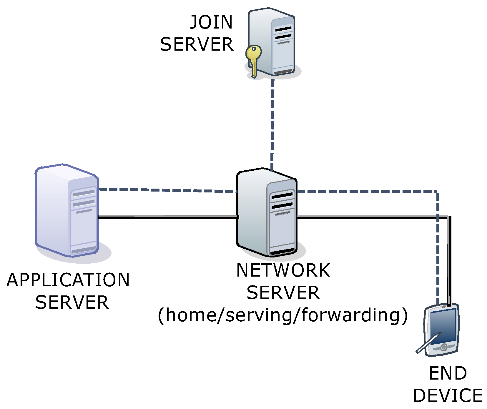 Sensors | Free Full-Text | An Enhanced LoRaWAN Security Protocol for