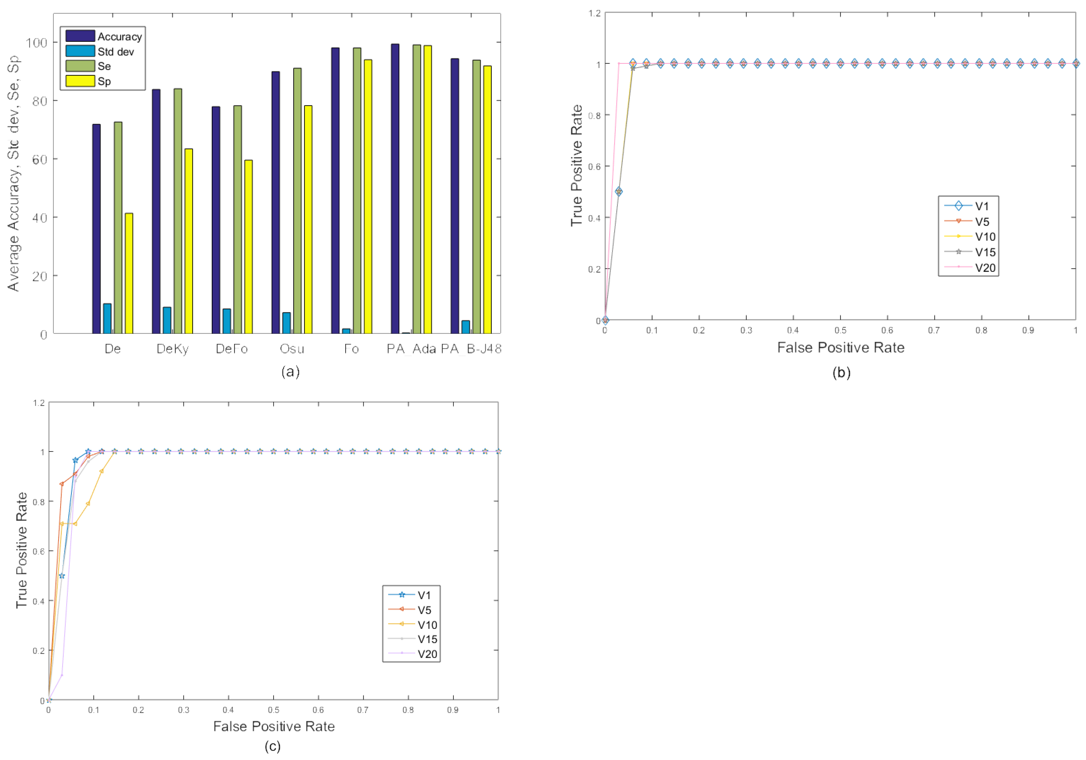 Sensors | Free Full-Text | Using Temporal Covariance of