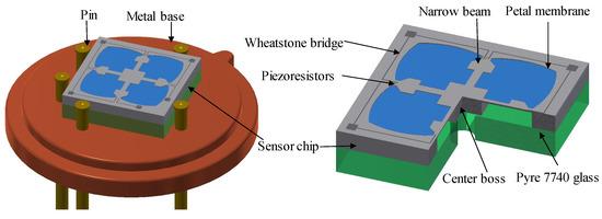 Sensors 18 02023 g001 550