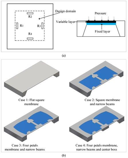 Sensors 18 02023 g003 550