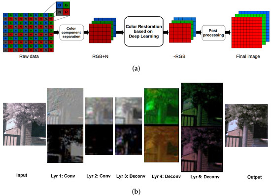 Sensors | Free Full-Text | Wide-Band Color Imagery Restoration for