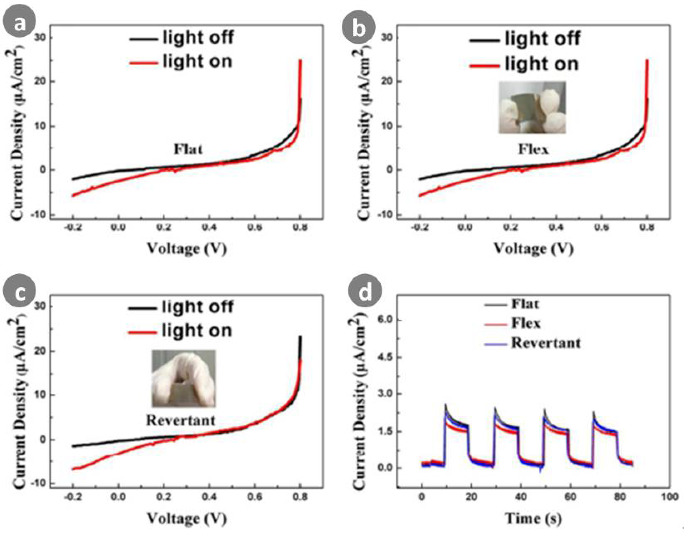 detection of light from the ultraviolet to the submillimeter