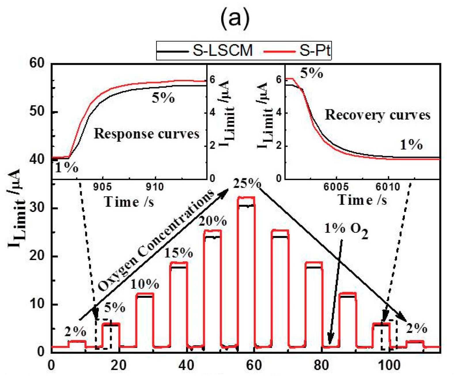 Sensors | Free Full-Text | High-Performance Limiting Current Oxygen