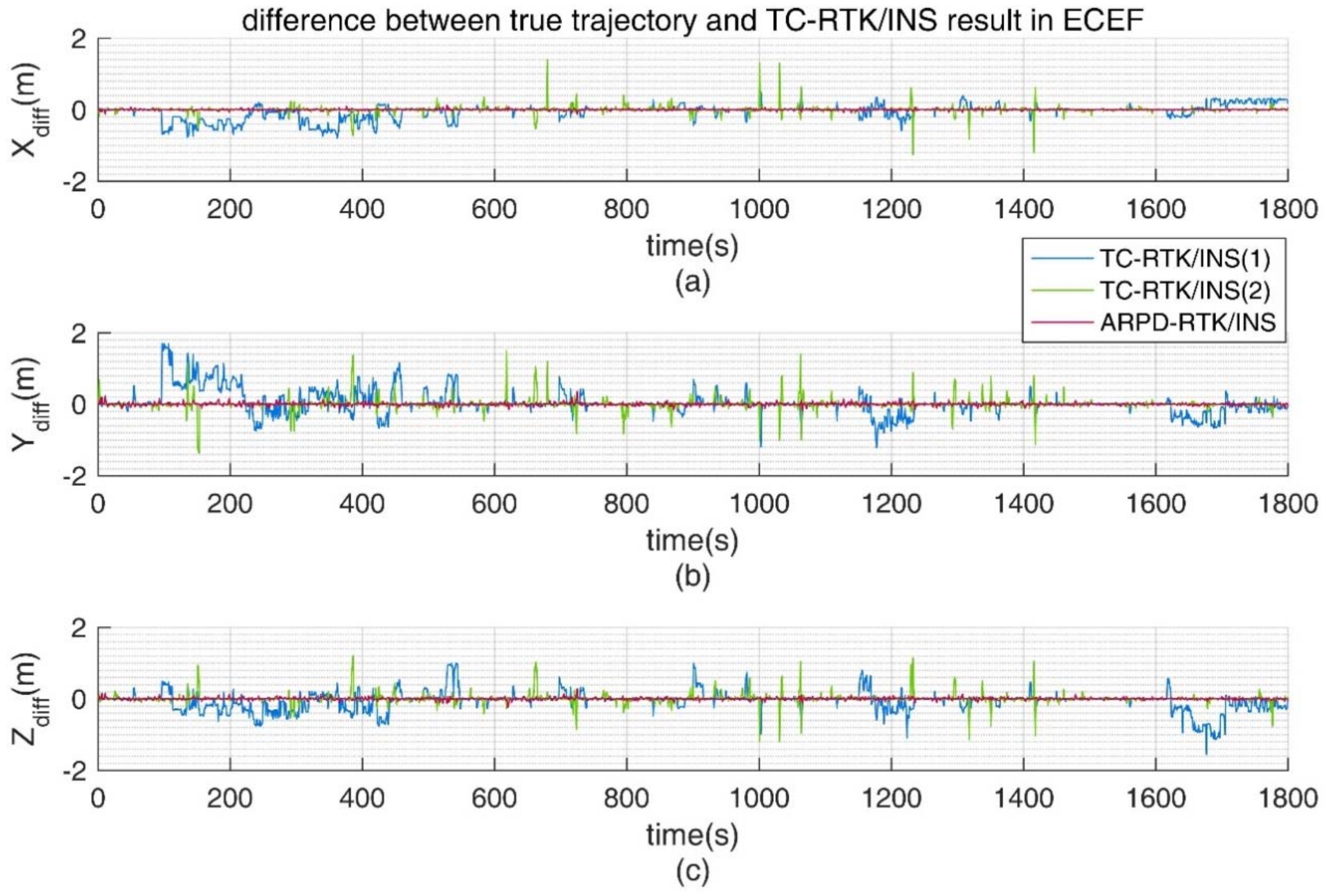 Sensors free full text a tightly coupled rtkins algorithm with sensors 18 02160 g012 ccuart Images