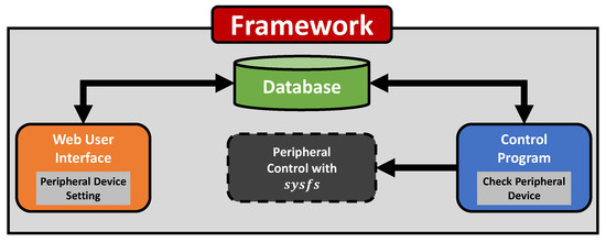 Sensors Free Full Text Soeasy A Software Framework For Easy Hardware Control Programming For Diverse Iot Platforms Html