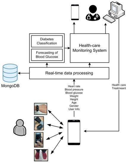 Sensors   Free Full-Text   A Personalized Healthcare