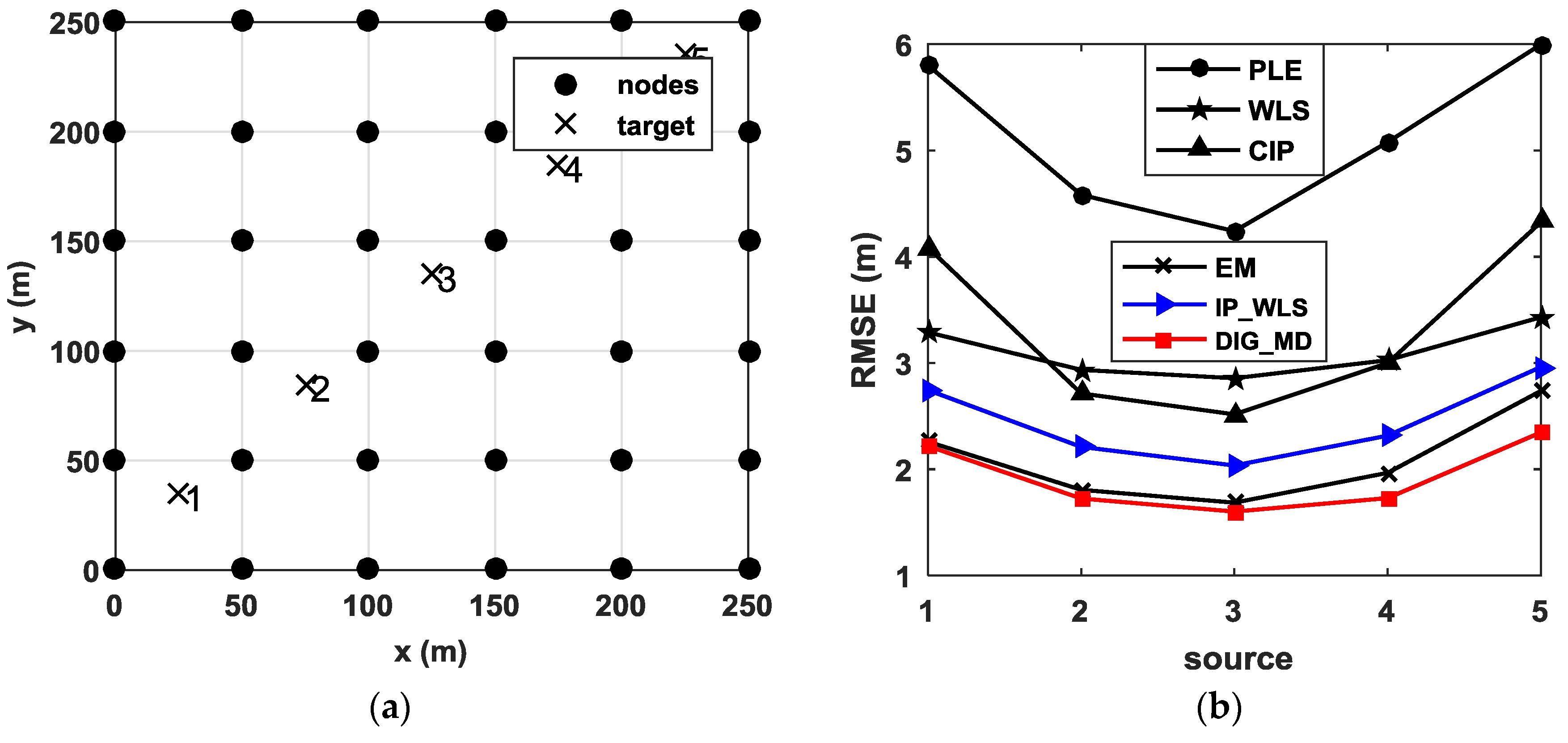 Sensors   Free Full-Text   An Outlier Detection Method Based on
