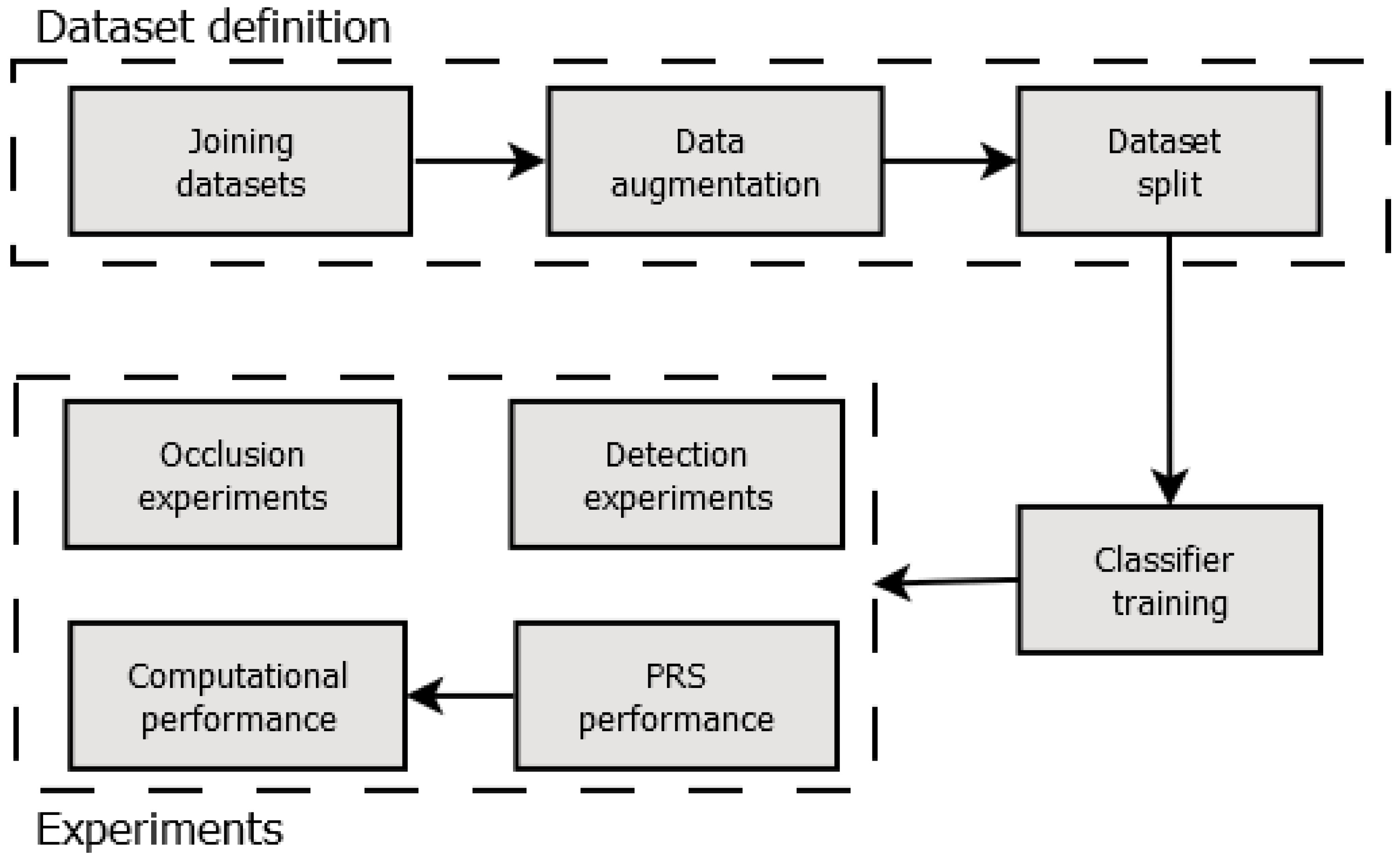 Sensors | Free Full-Text | Using Deep Learning and Low-Cost