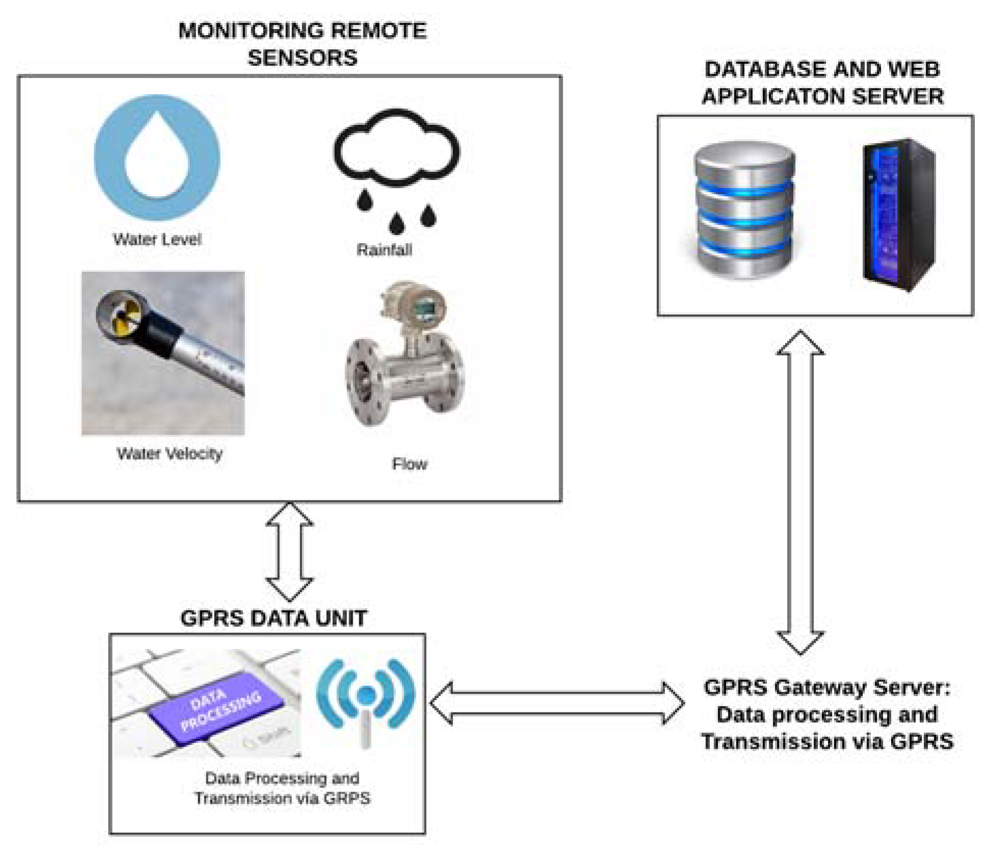 Sensors Free Full Text Real Time Early Warning System Design For Pluvial Flash Floods A Review Html