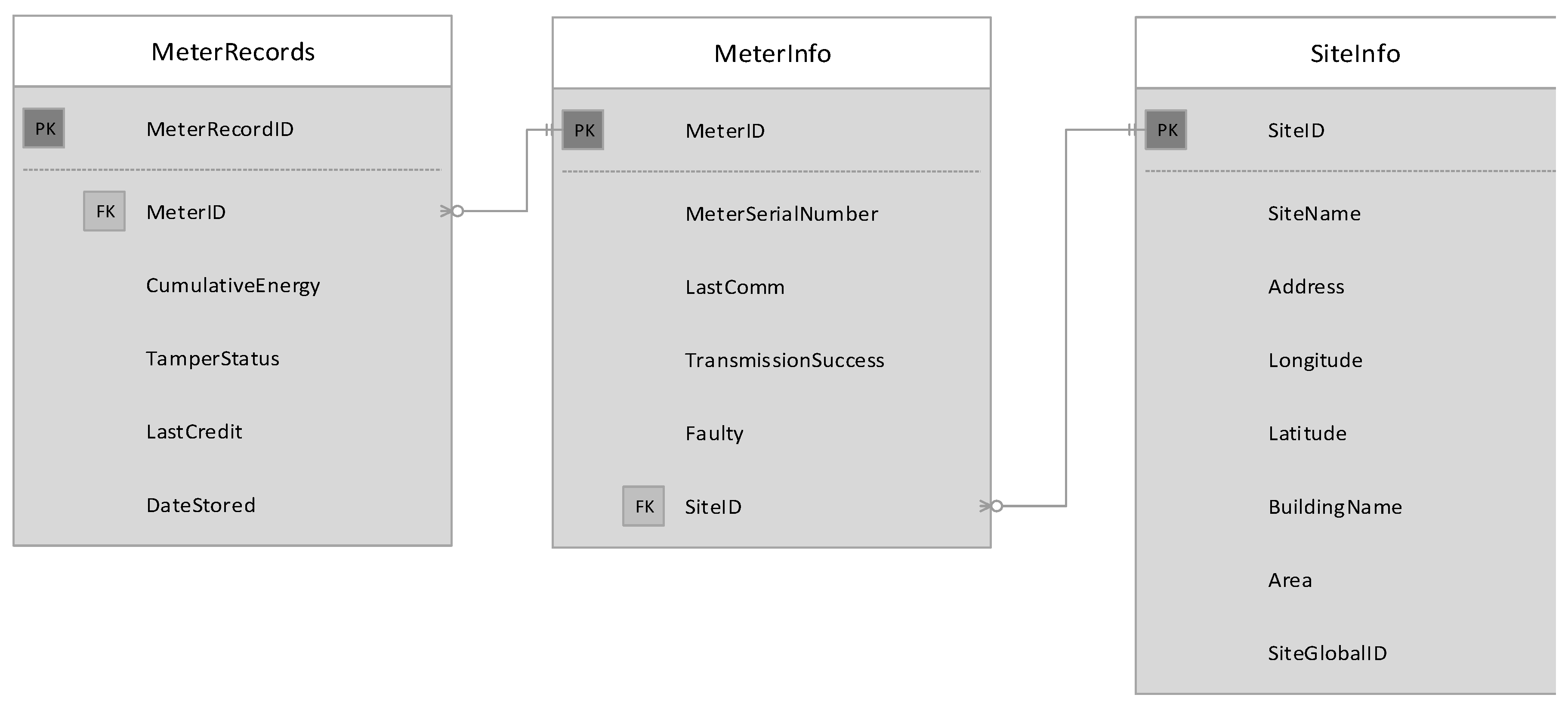 Sensors | Free Full-Text | Smart Meter Data Collection Using Public