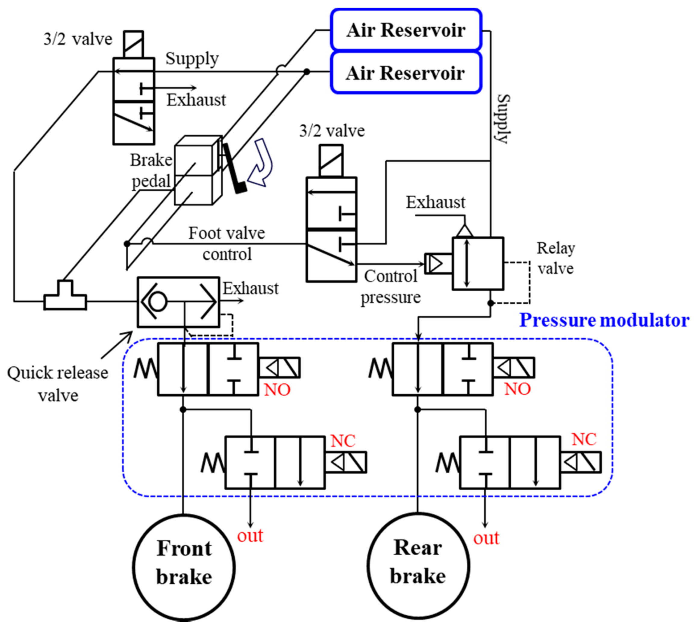 Sensors Free Full Text Development Of Wheel Pressure Control Air Brakes Schematic No