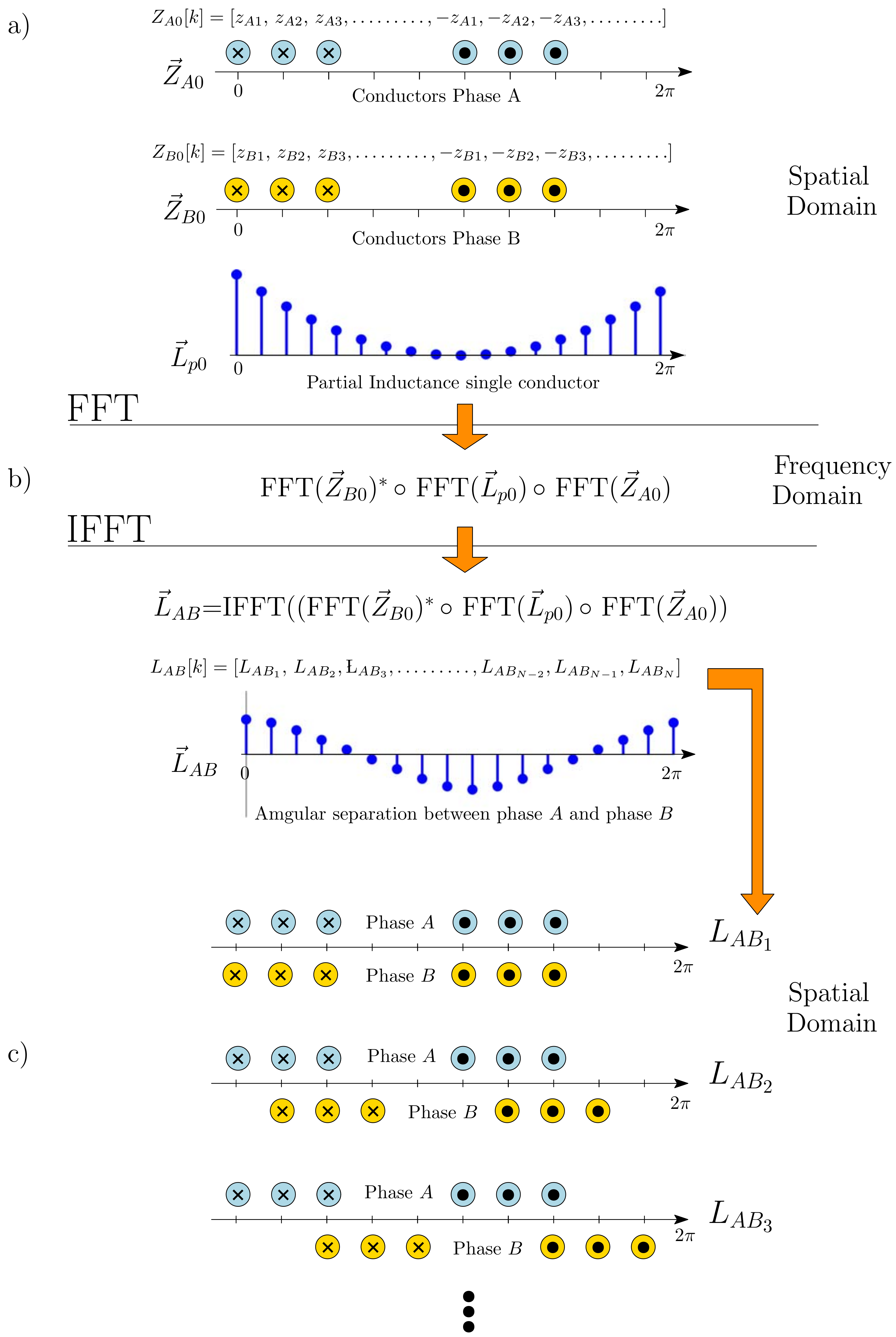 Sensors | Free Full-Text | Partial Inductance Model of
