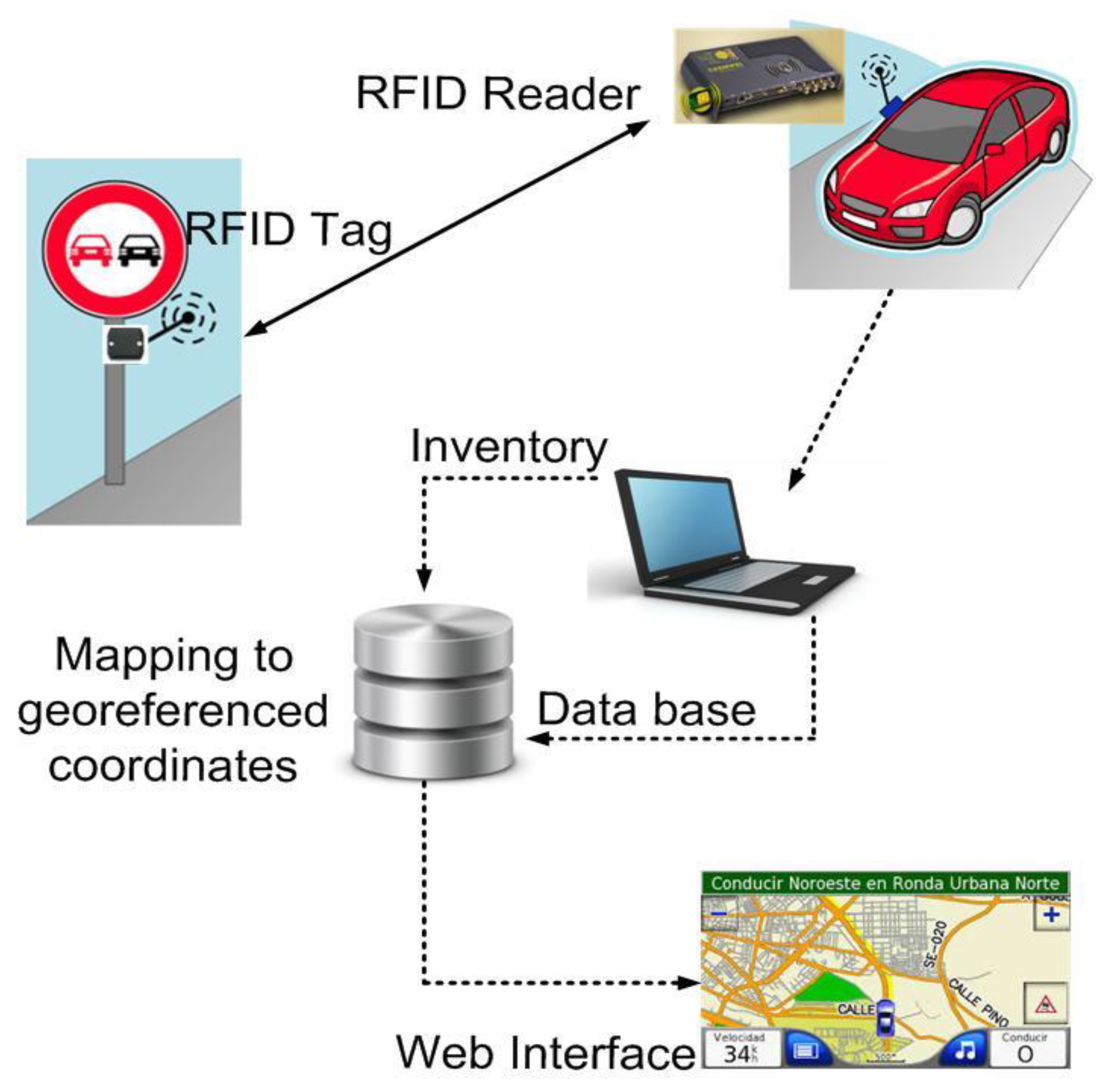 Sensors | Free Full-Text | Passive RFID-Based Inventory of