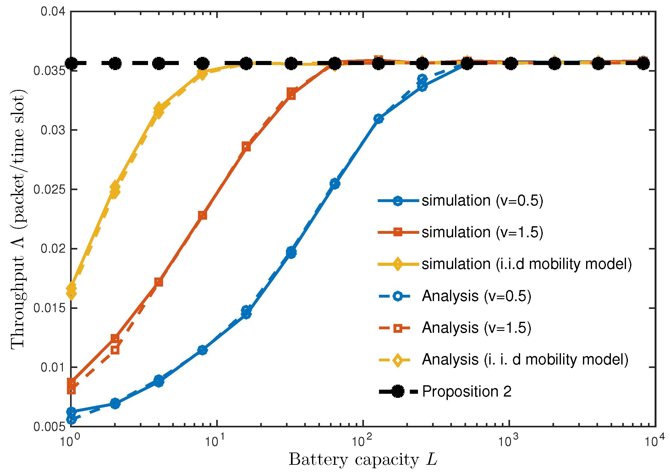 Sensors | Free Full-Text | Impact of Node Speed on Energy