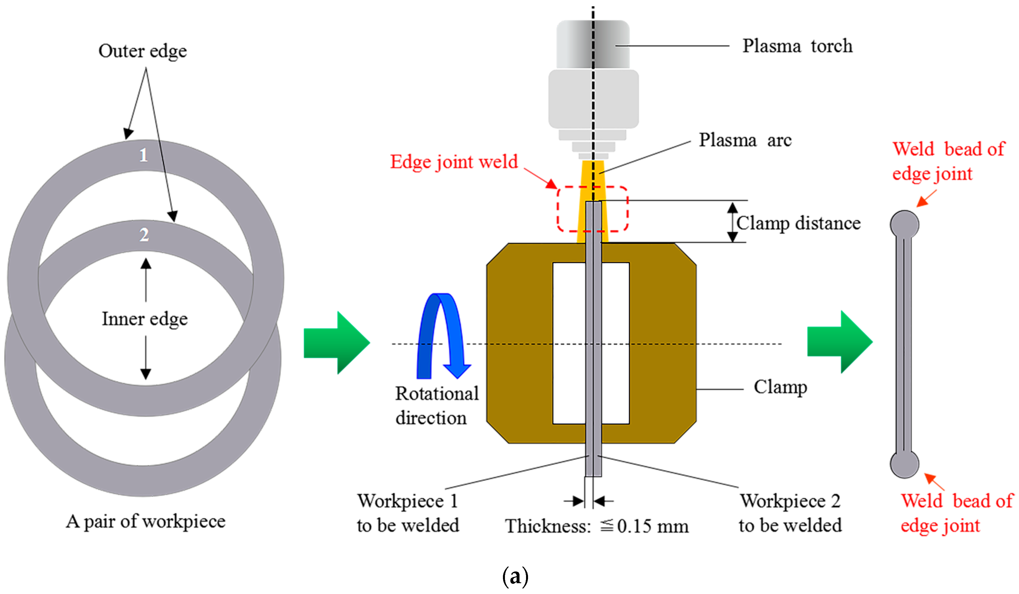 Sensors Free Full Text In Process Monitoring Of Lack Of Fusion In Ultra Thin Sheets Edge Welding Using Machine Vision Html