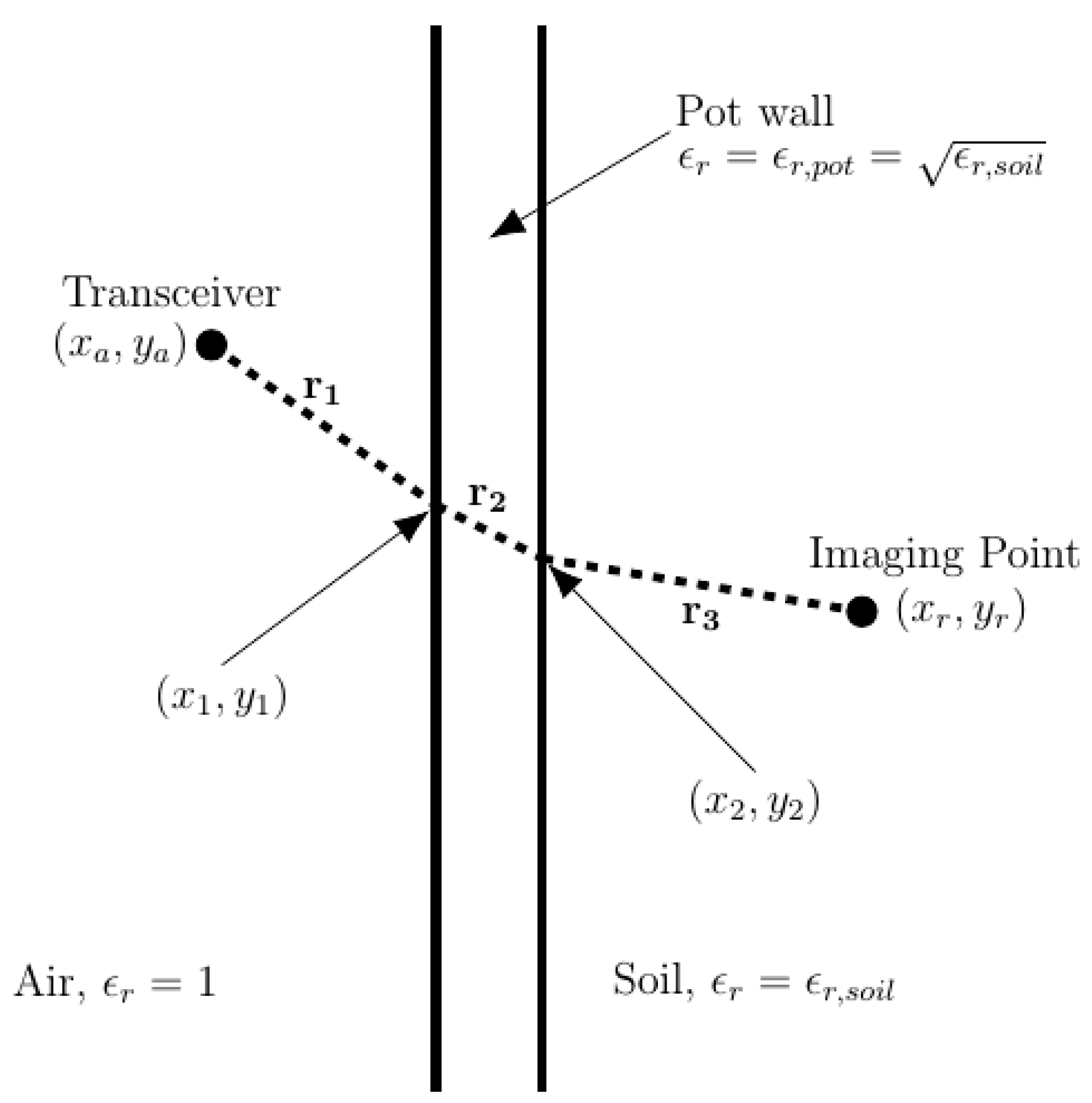 Sensors | Free Full-Text | An Ultra-Wideband Frequency