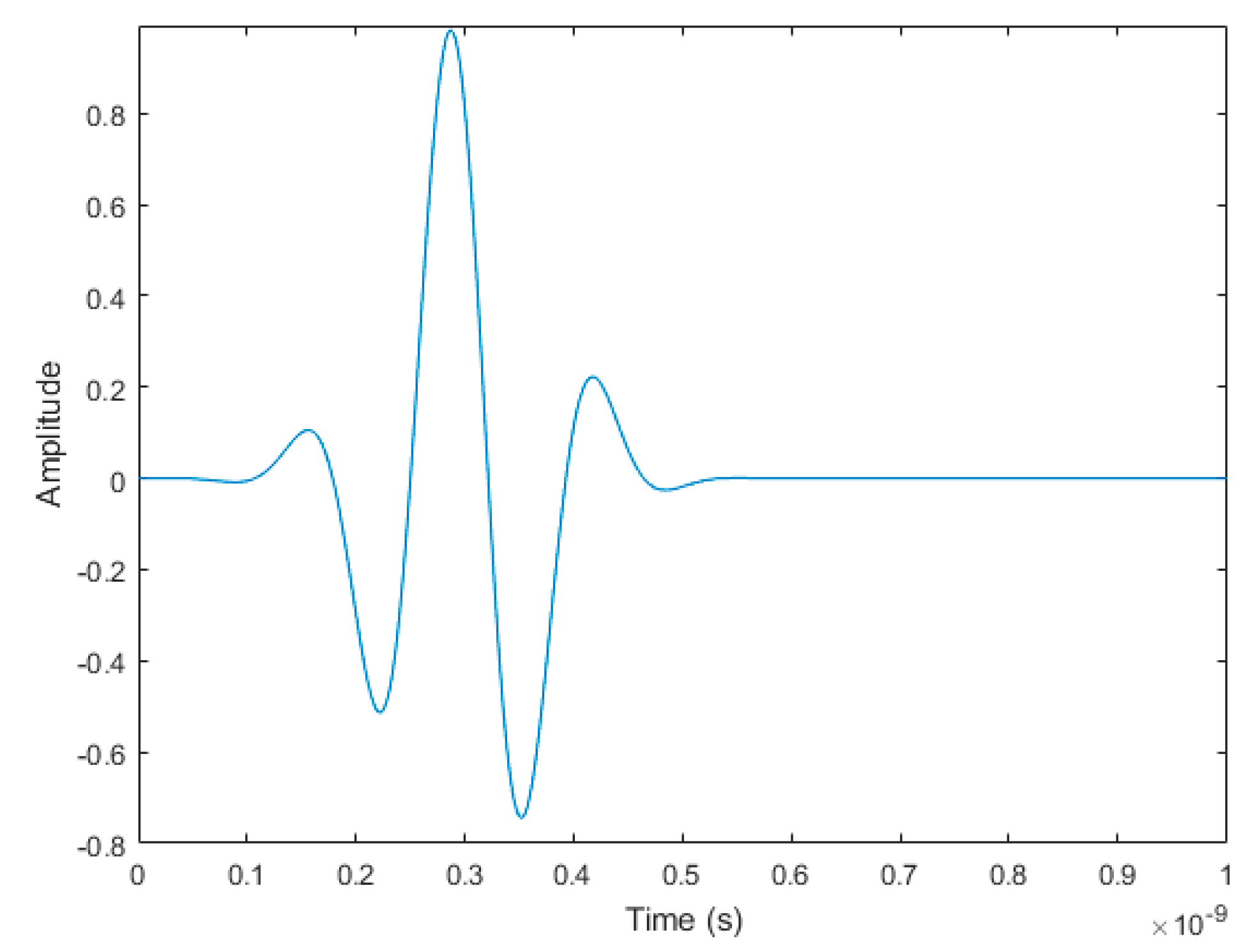 Sensors   Free Full-Text   An Ultra-Wideband Frequency