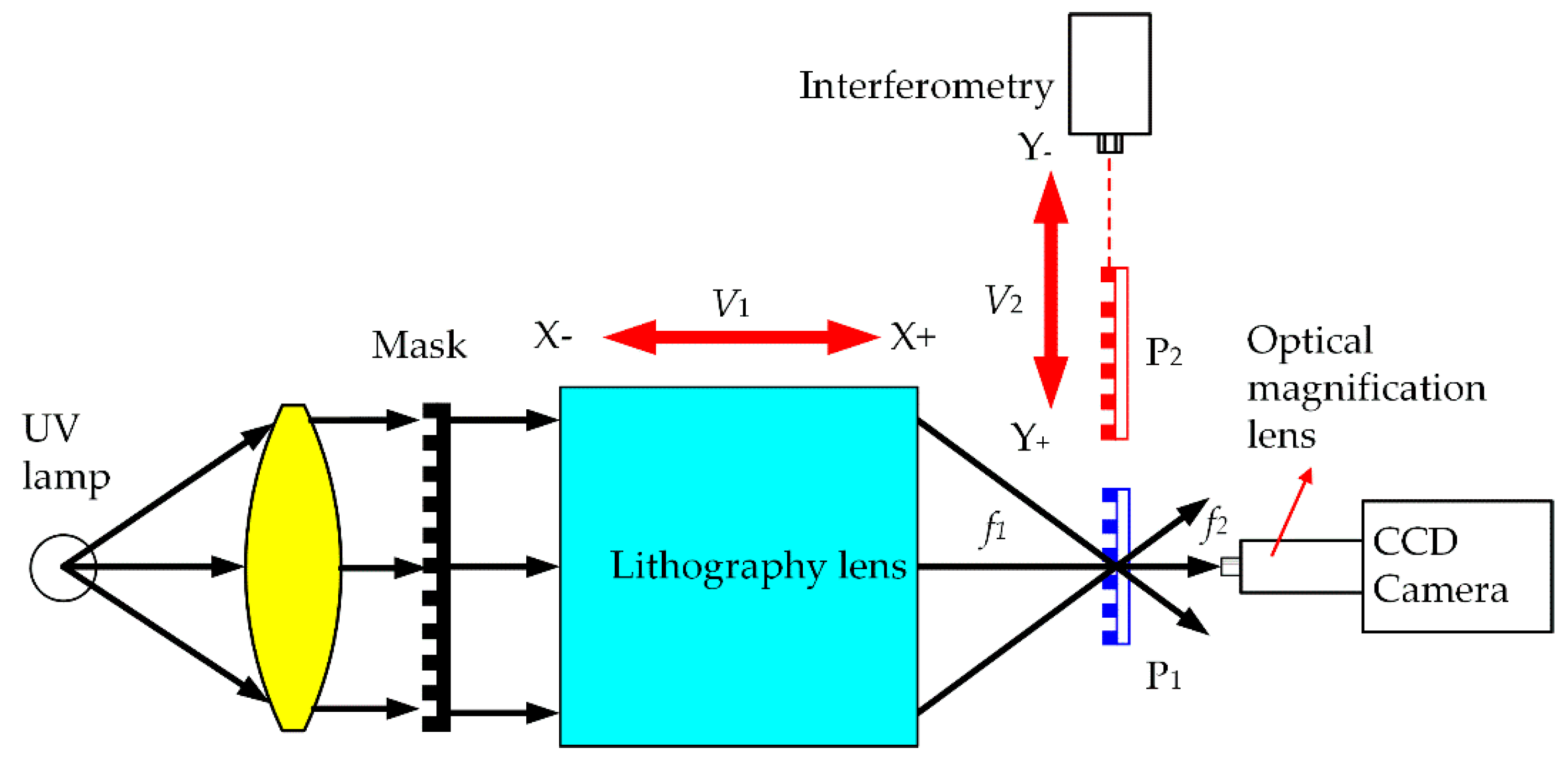 Sensors | Free Full-Text | Alignment Method for Linear-Scale ...