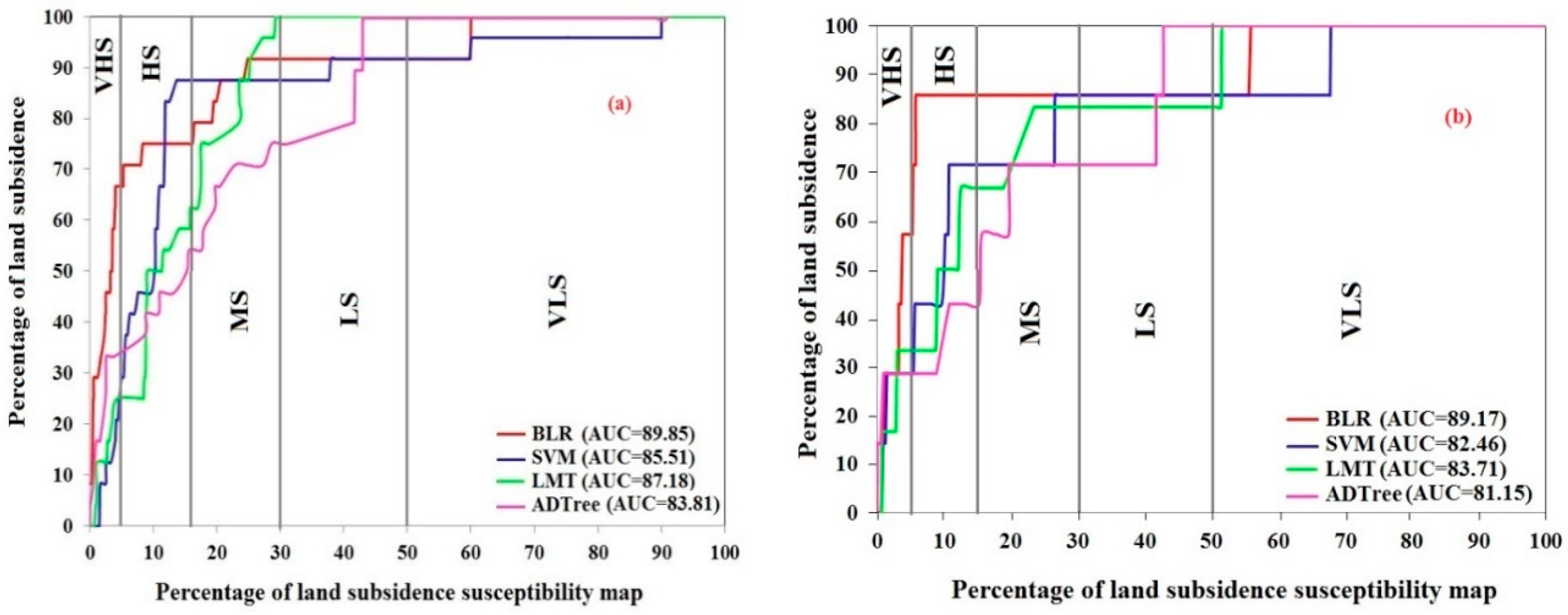 Sensors | Free Full-Text | Land Subsidence Susceptibility Mapping in