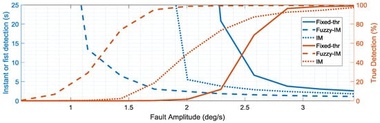 Sensors | Special Issue : Sensors for Fault Detection