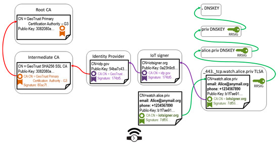 Sensors | Free Full-Text | Internet of Things with
