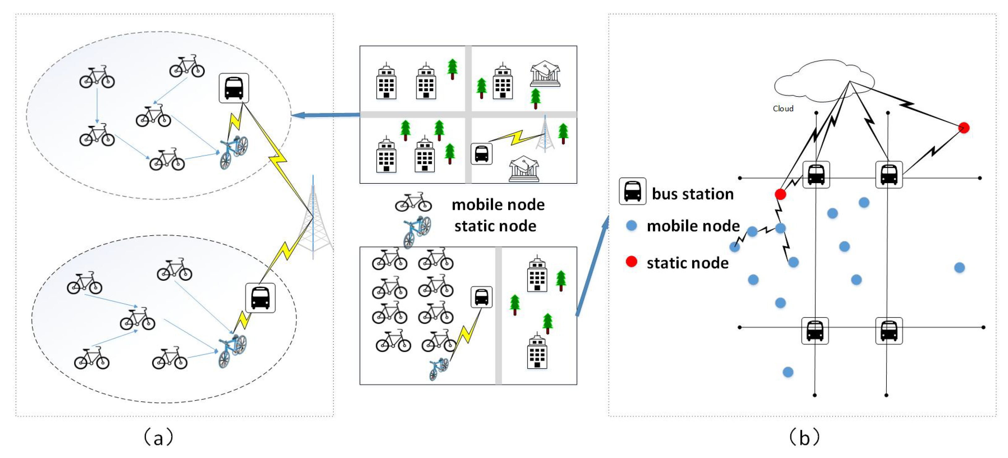 Sensors | Free Full-Text | The Shared Bicycle and Its Network
