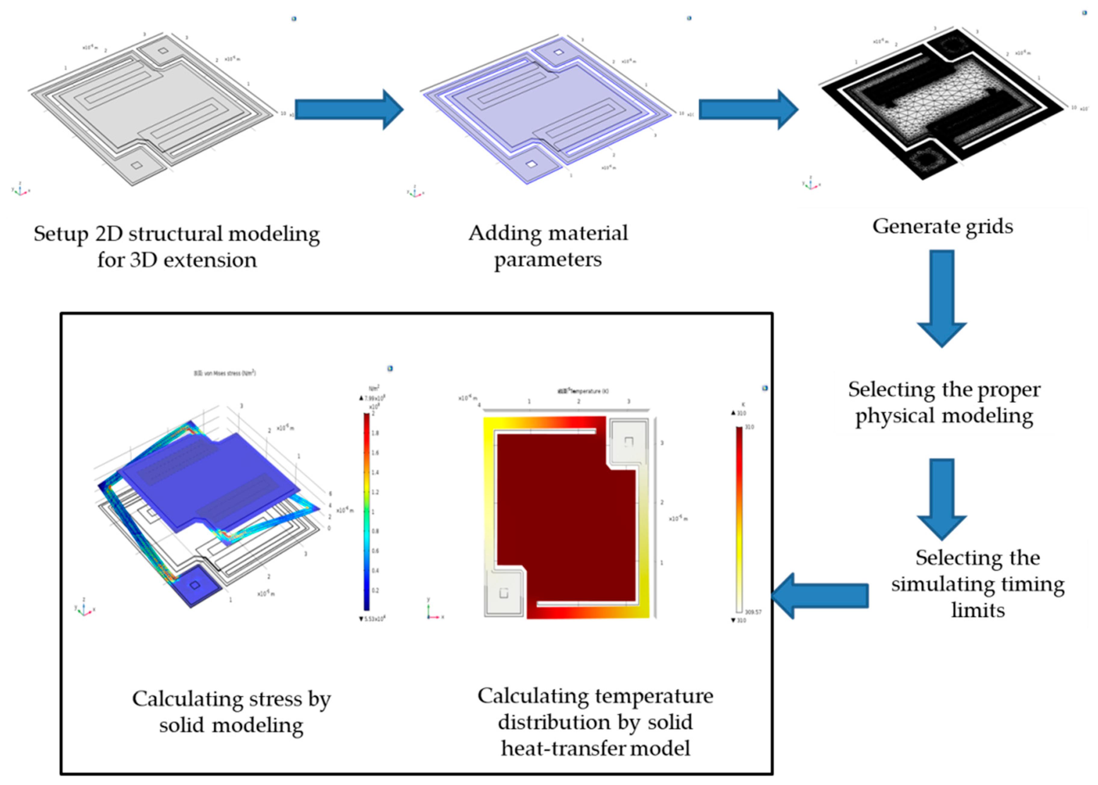 Sensors   Free Full-Text   Experiments on Temperature