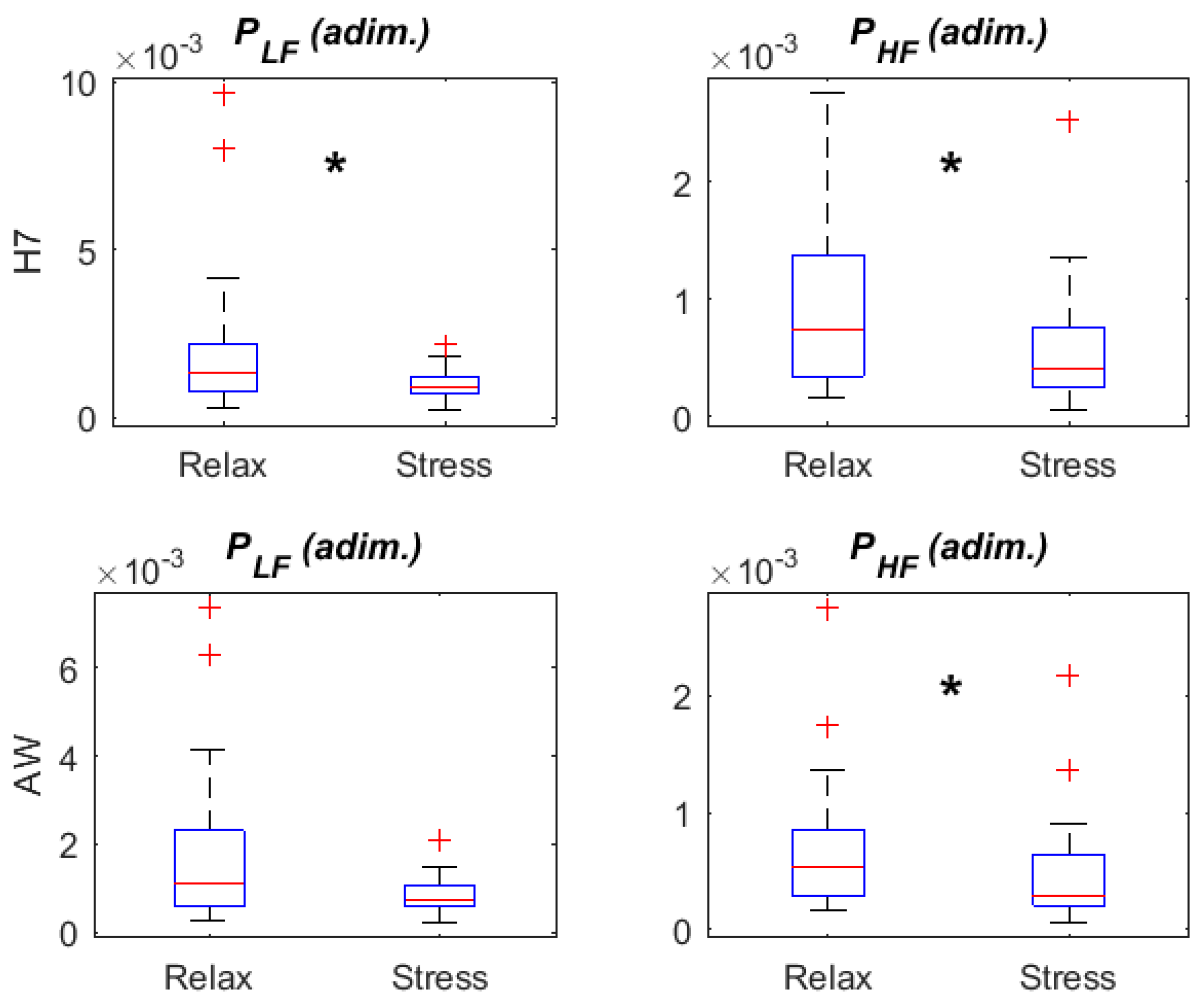 Sensors | Free Full-Text | Validation of the Apple Watch for