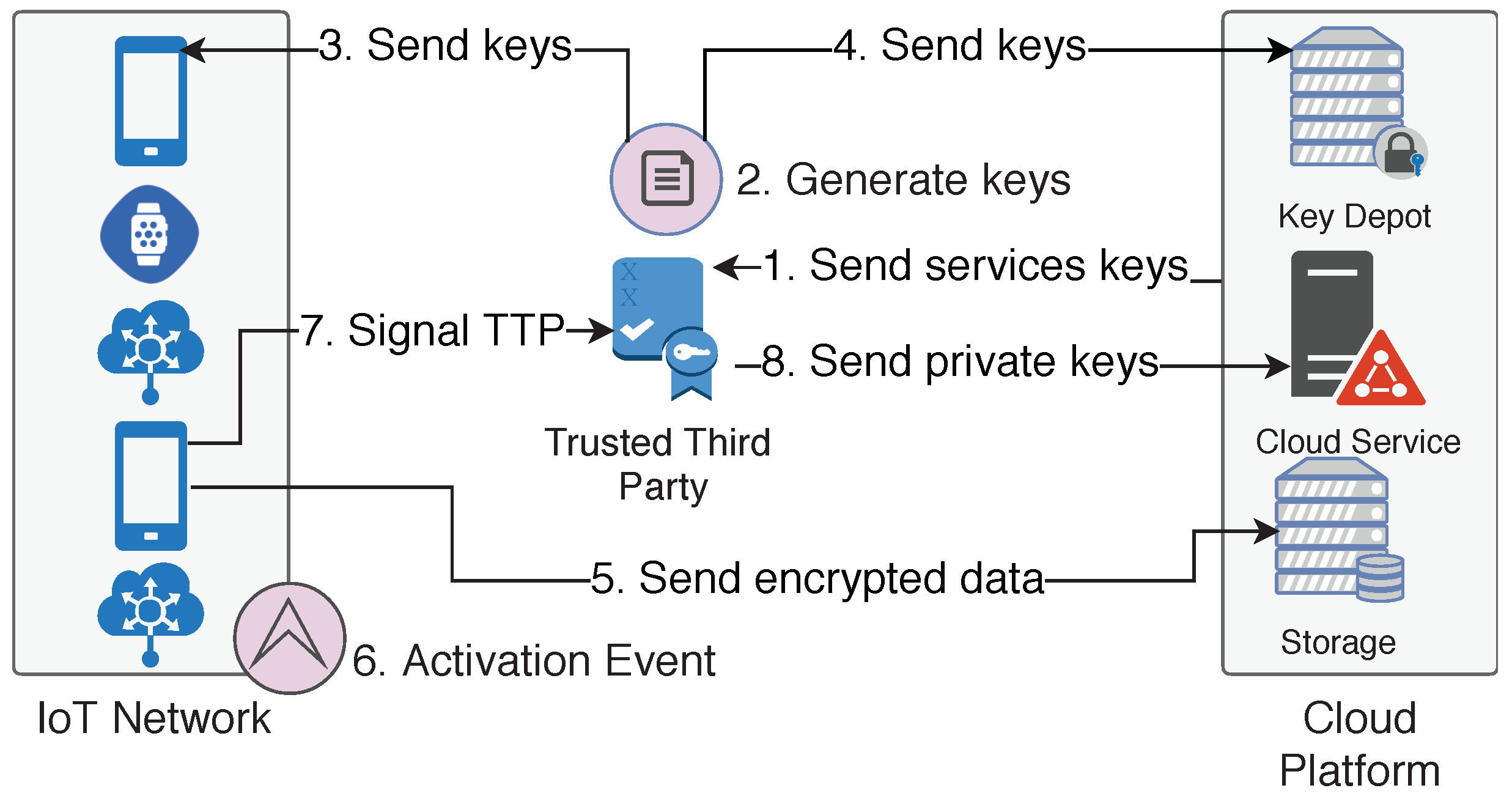 Sensors   Free Full-Text   Device-Based Security to Improve User