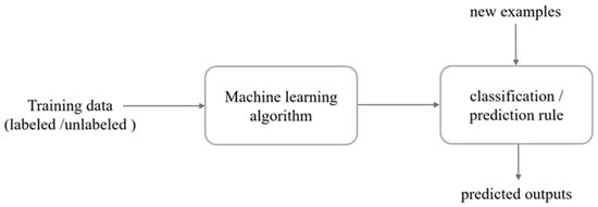 Sensors | Free Full-Text | Machine Learning in Agriculture: A Review