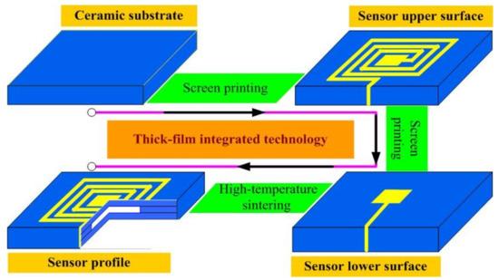 Sensors 18 02676 g003 550